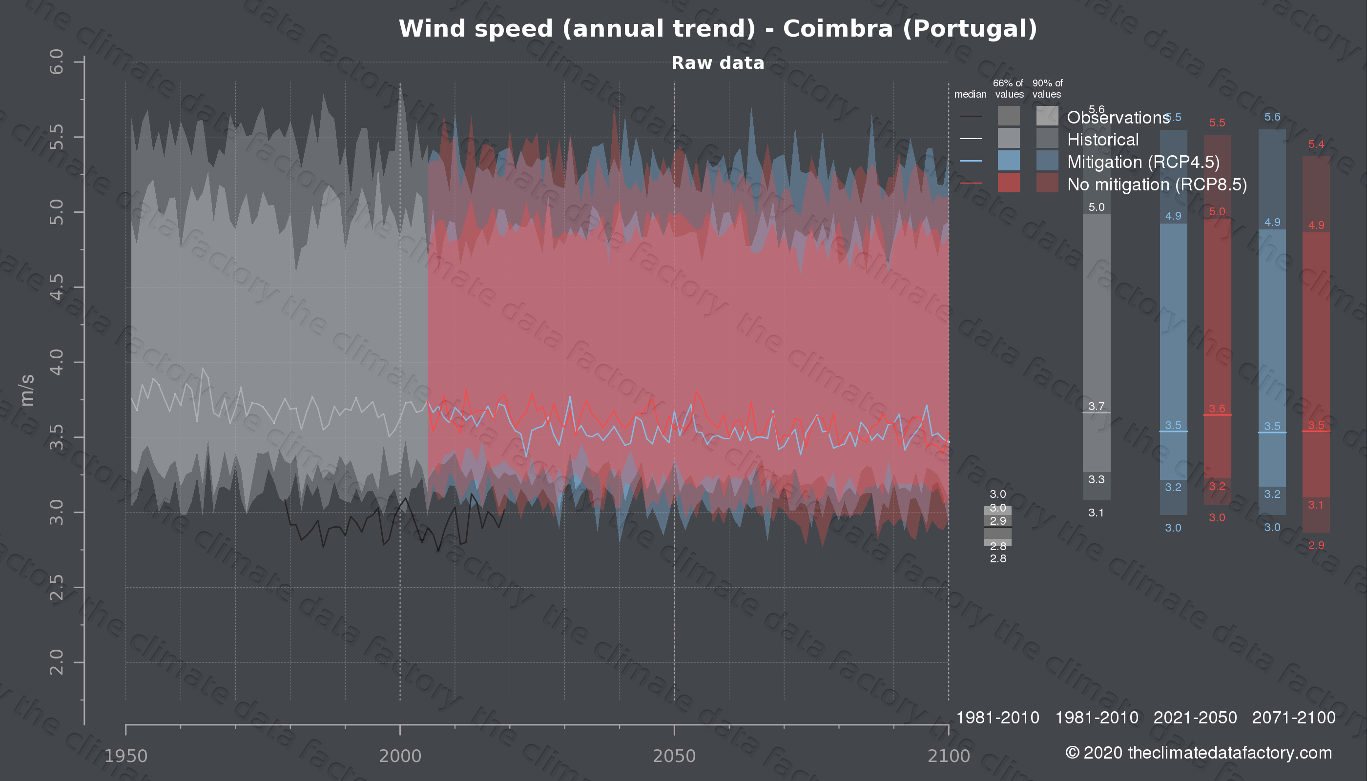 Graphic of projected wind speed for Coimbra (Portugal) under two climate change mitigation policy scenarios (RCP4.5, RCP8.5). Represented climate data are raw data from IPCC models. https://theclimatedatafactory.com