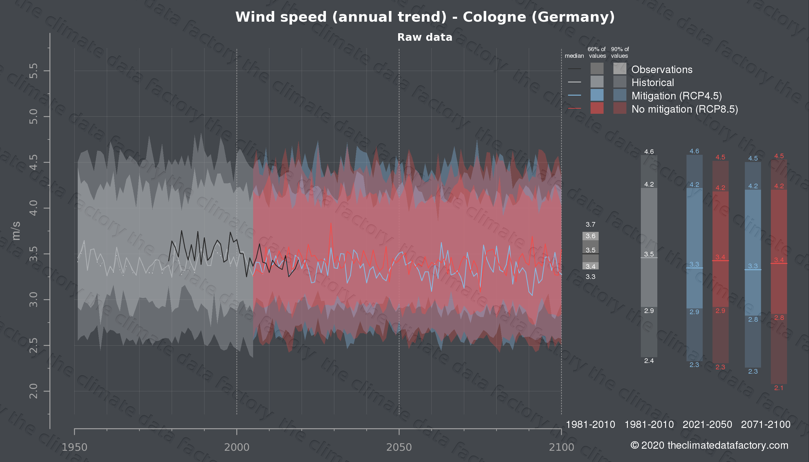 Graphic of projected wind speed for Cologne (Germany) under two climate change mitigation policy scenarios (RCP4.5, RCP8.5). Represented climate data are raw data from IPCC models. https://theclimatedatafactory.com