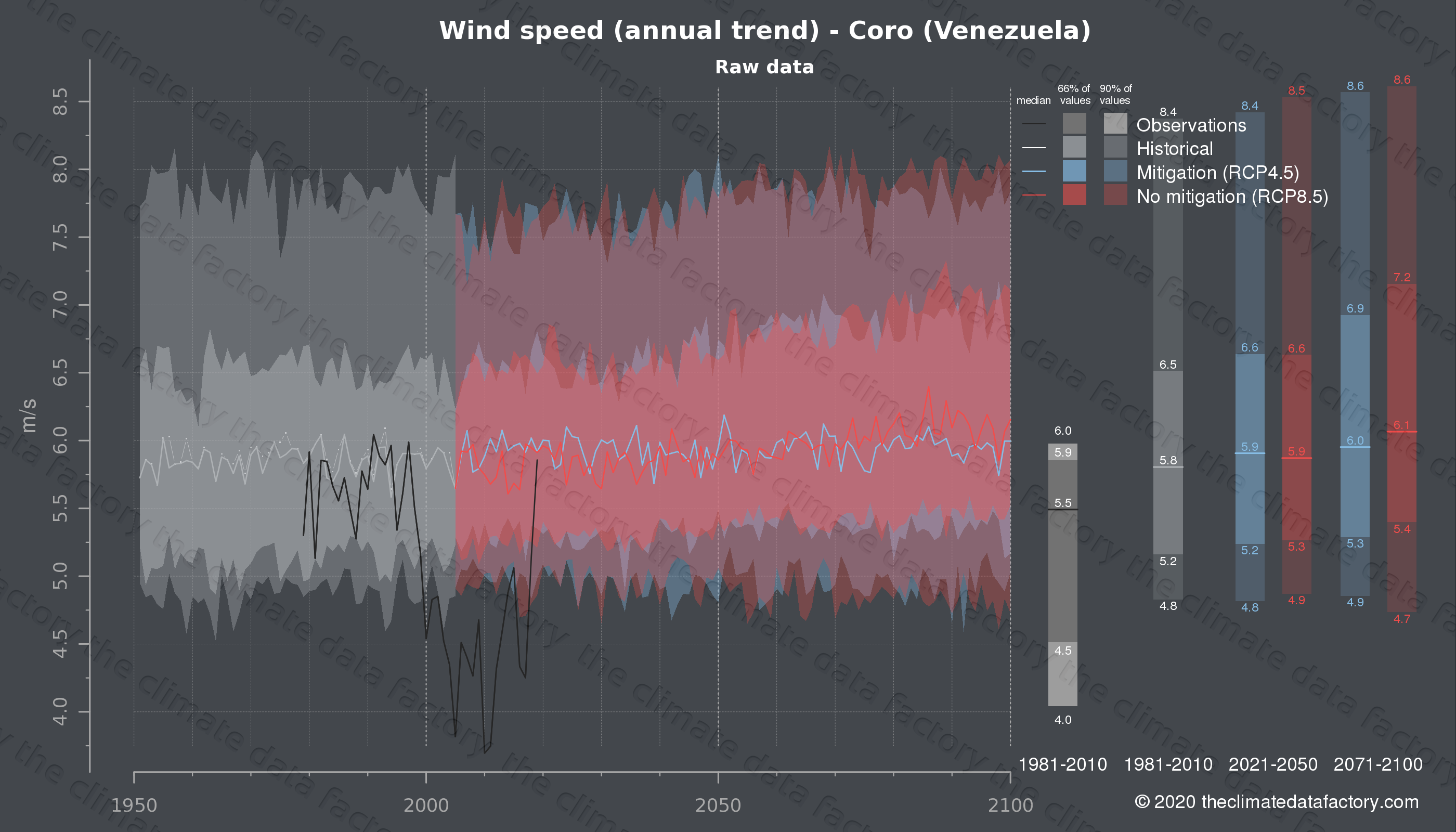 Graphic of projected wind speed for Coro (Venezuela) under two climate change mitigation policy scenarios (RCP4.5, RCP8.5). Represented climate data are raw data from IPCC models. https://theclimatedatafactory.com