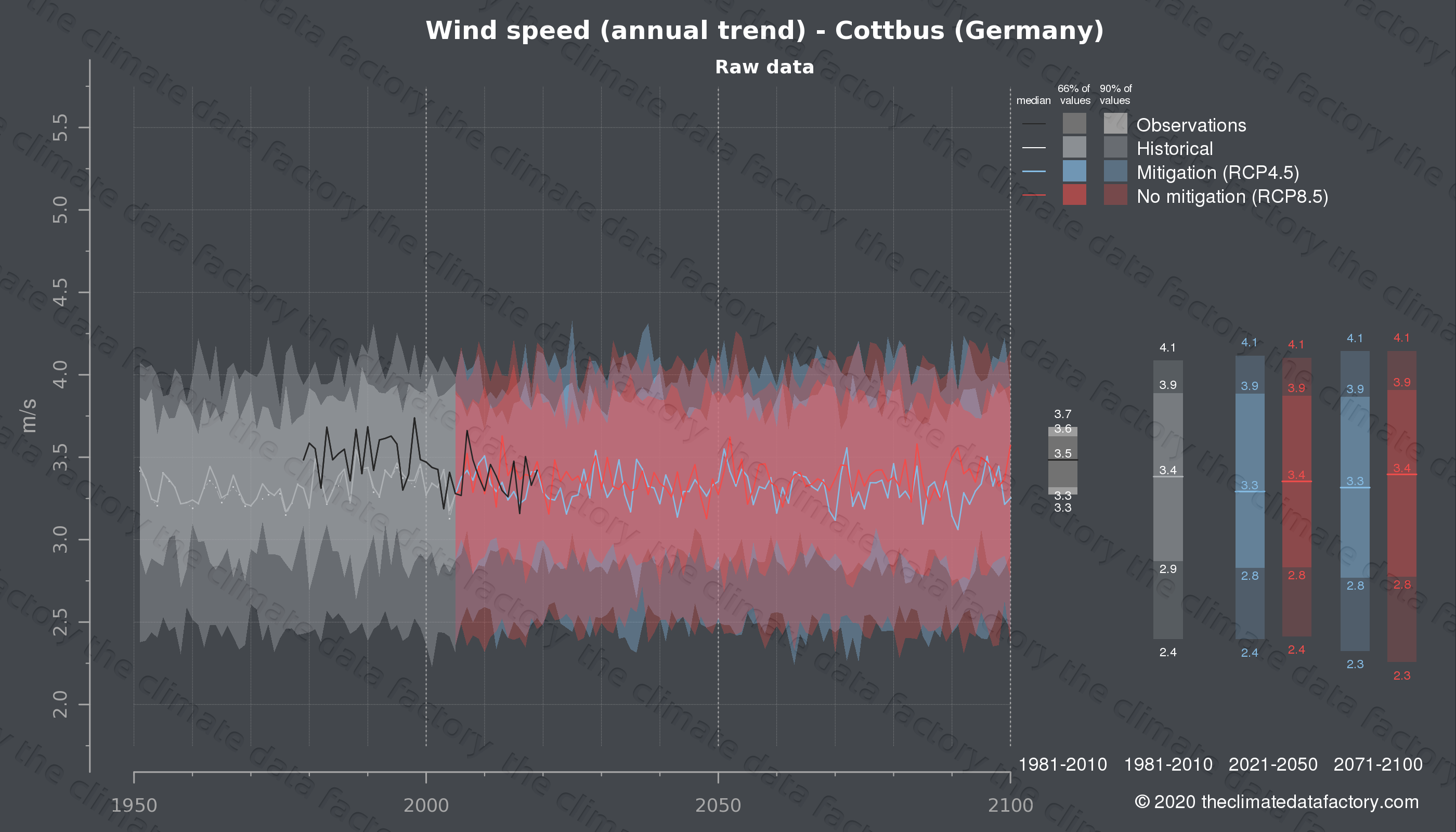 Graphic of projected wind speed for Cottbus (Germany) under two climate change mitigation policy scenarios (RCP4.5, RCP8.5). Represented climate data are raw data from IPCC models. https://theclimatedatafactory.com