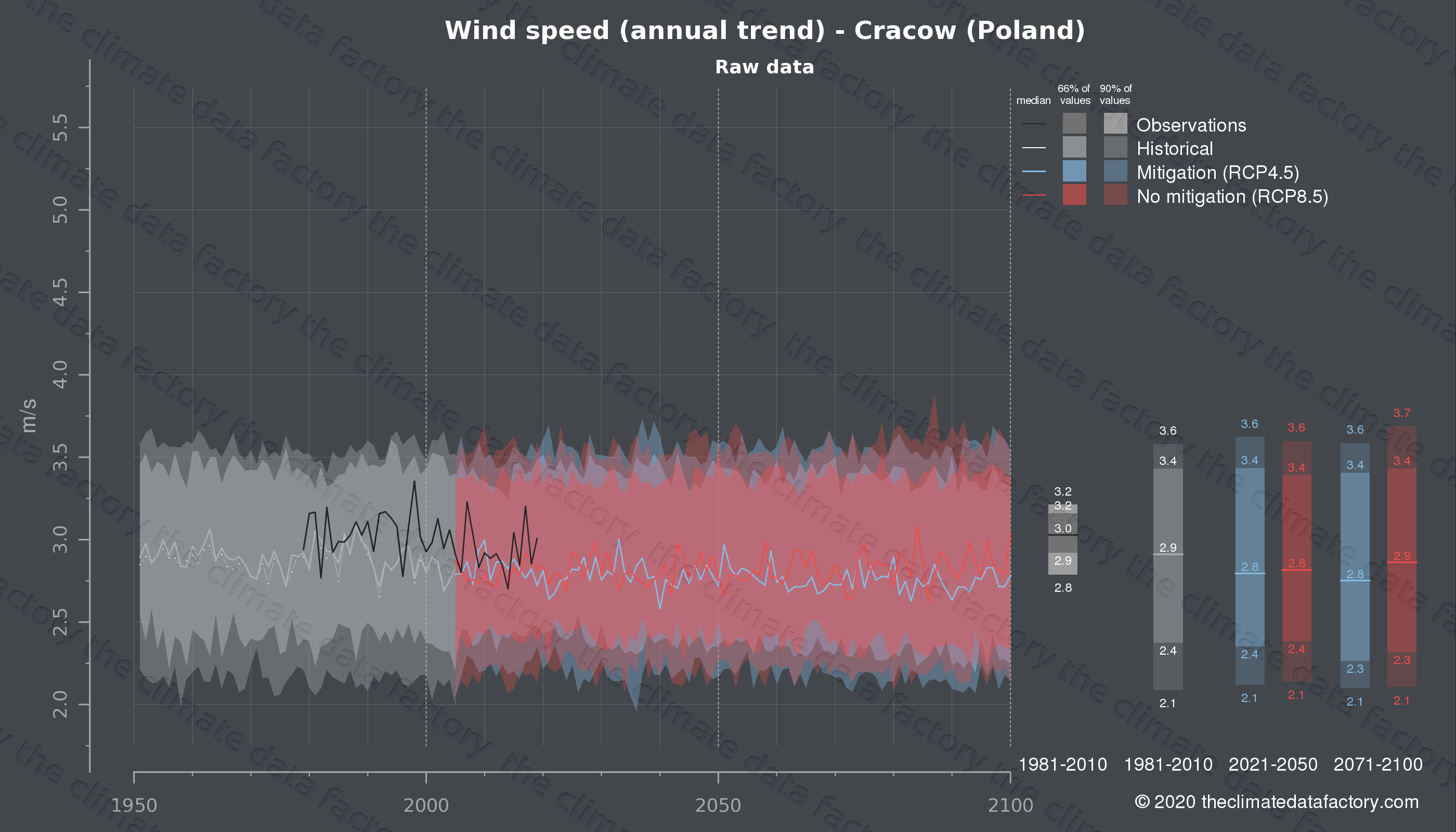 Graphic of projected wind speed for Cracow (Poland) under two climate change mitigation policy scenarios (RCP4.5, RCP8.5). Represented climate data are raw data from IPCC models. https://theclimatedatafactory.com