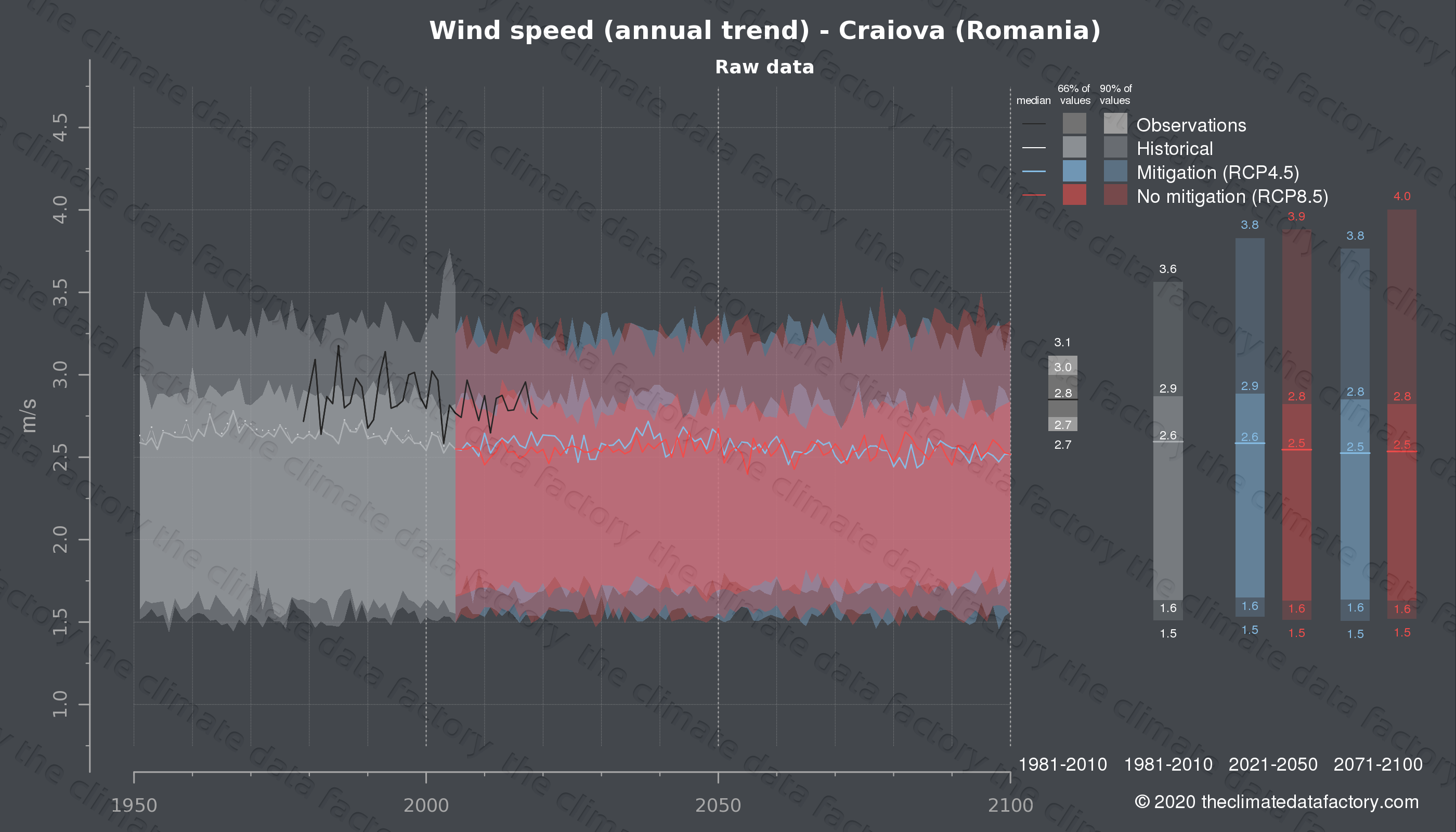 Graphic of projected wind speed for Craiova (Romania) under two climate change mitigation policy scenarios (RCP4.5, RCP8.5). Represented climate data are raw data from IPCC models. https://theclimatedatafactory.com