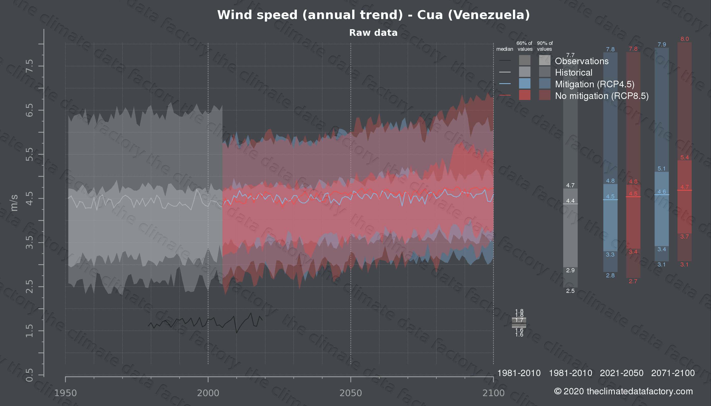Graphic of projected wind speed for Cua (Venezuela) under two climate change mitigation policy scenarios (RCP4.5, RCP8.5). Represented climate data are raw data from IPCC models. https://theclimatedatafactory.com