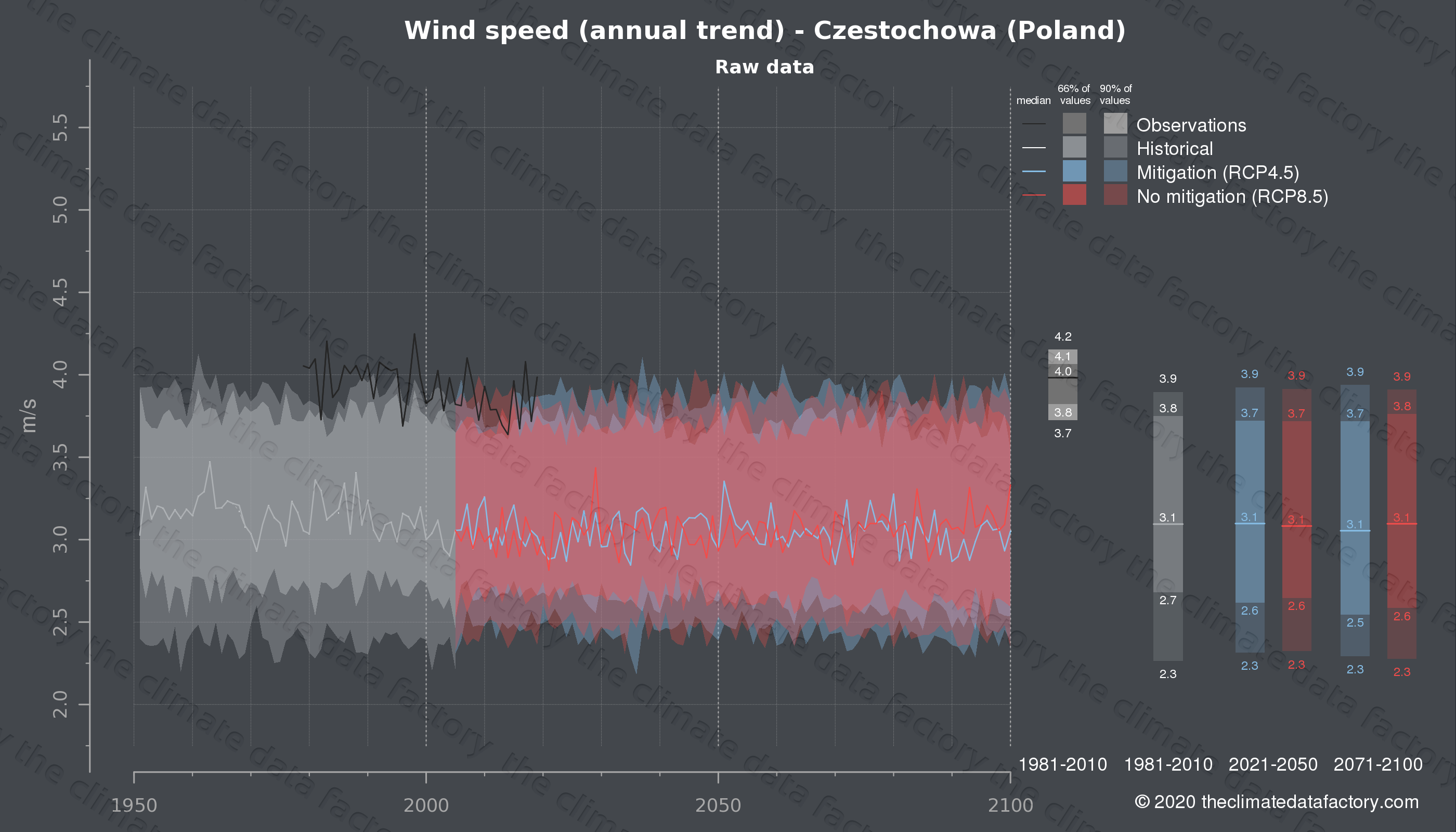 Graphic of projected wind speed for Czestochowa (Poland) under two climate change mitigation policy scenarios (RCP4.5, RCP8.5). Represented climate data are raw data from IPCC models. https://theclimatedatafactory.com