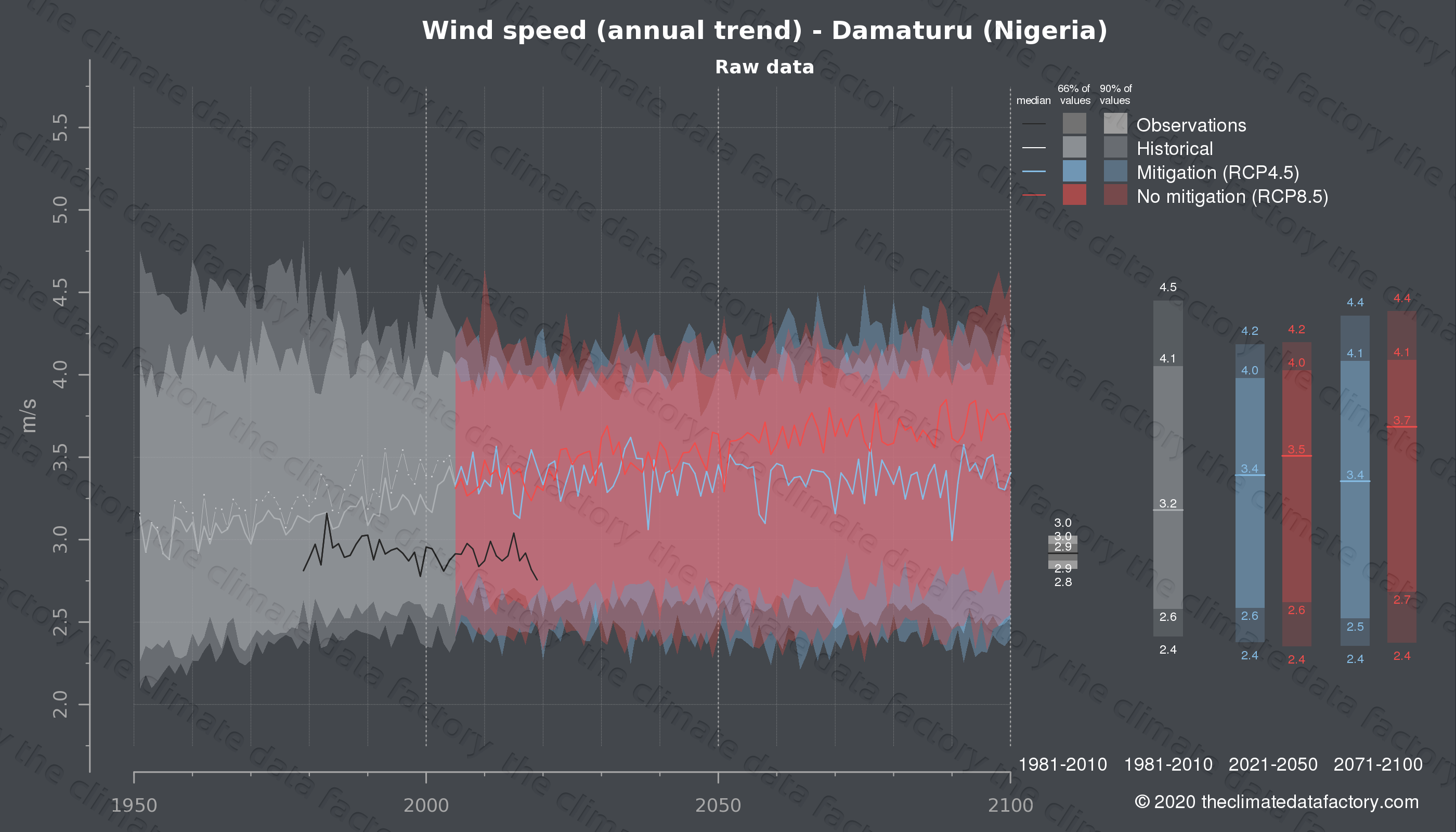Graphic of projected wind speed for Damaturu (Nigeria) under two climate change mitigation policy scenarios (RCP4.5, RCP8.5). Represented climate data are raw data from IPCC models. https://theclimatedatafactory.com