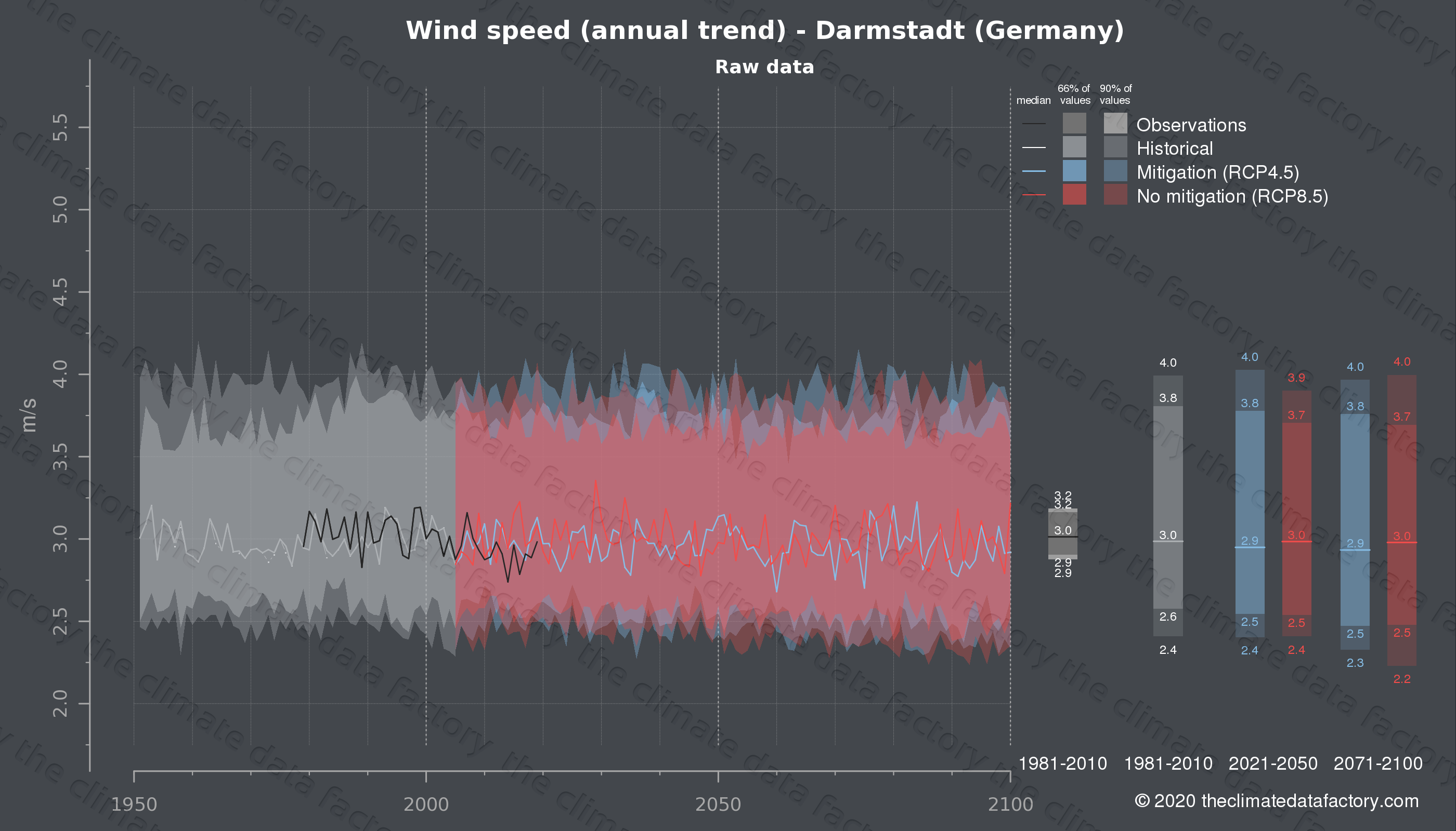 Graphic of projected wind speed for Darmstadt (Germany) under two climate change mitigation policy scenarios (RCP4.5, RCP8.5). Represented climate data are raw data from IPCC models. https://theclimatedatafactory.com