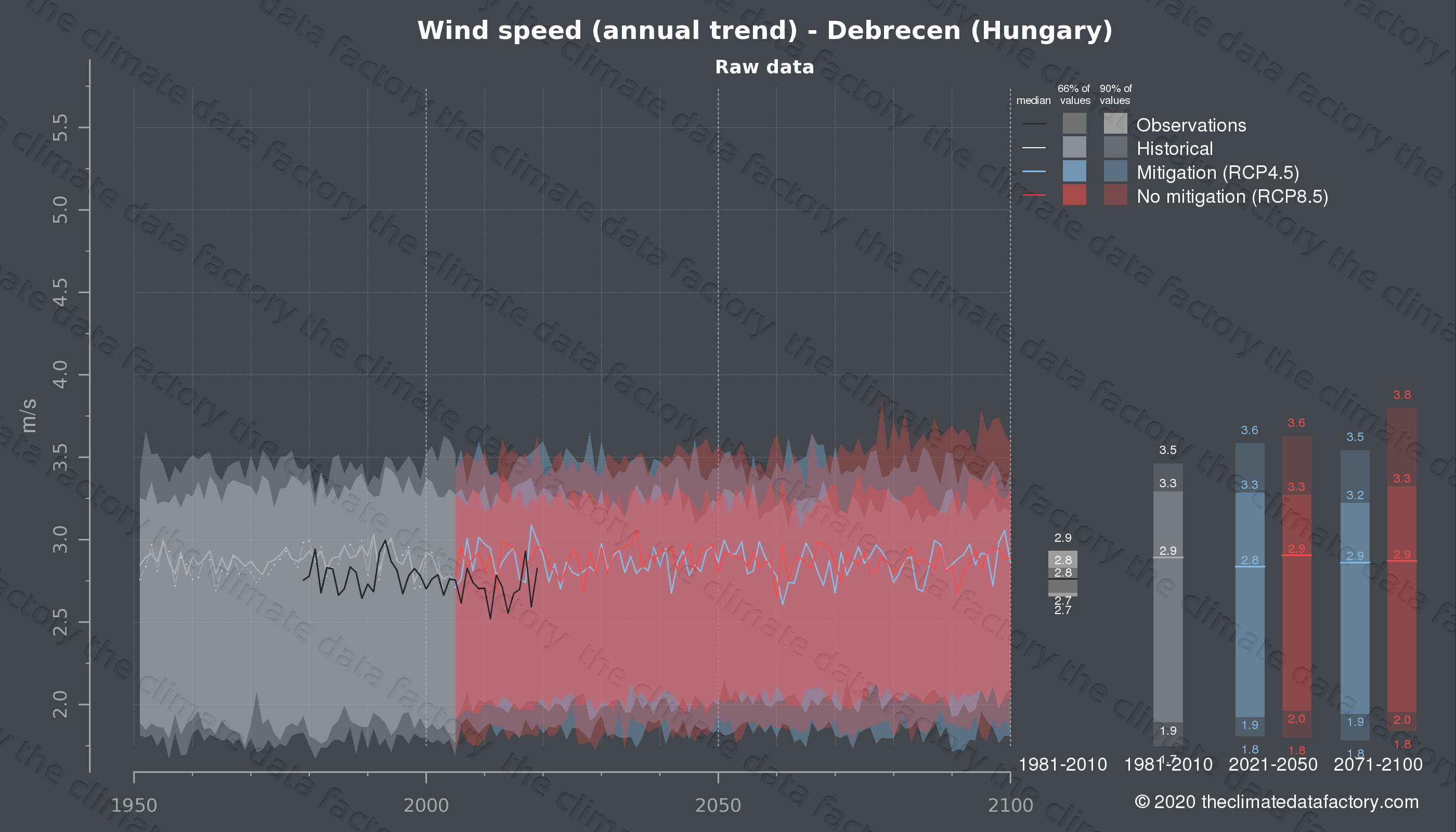 Graphic of projected wind speed for Debrecen (Hungary) under two climate change mitigation policy scenarios (RCP4.5, RCP8.5). Represented climate data are raw data from IPCC models. https://theclimatedatafactory.com