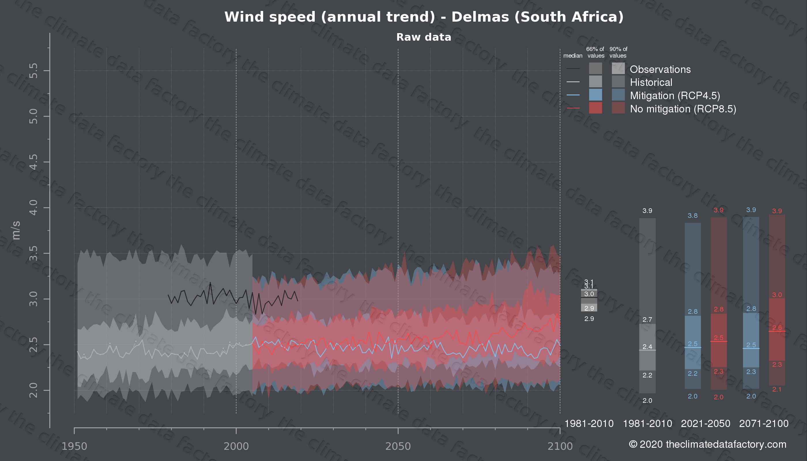 Graphic of projected wind speed for Delmas (South Africa) under two climate change mitigation policy scenarios (RCP4.5, RCP8.5). Represented climate data are raw data from IPCC models. https://theclimatedatafactory.com