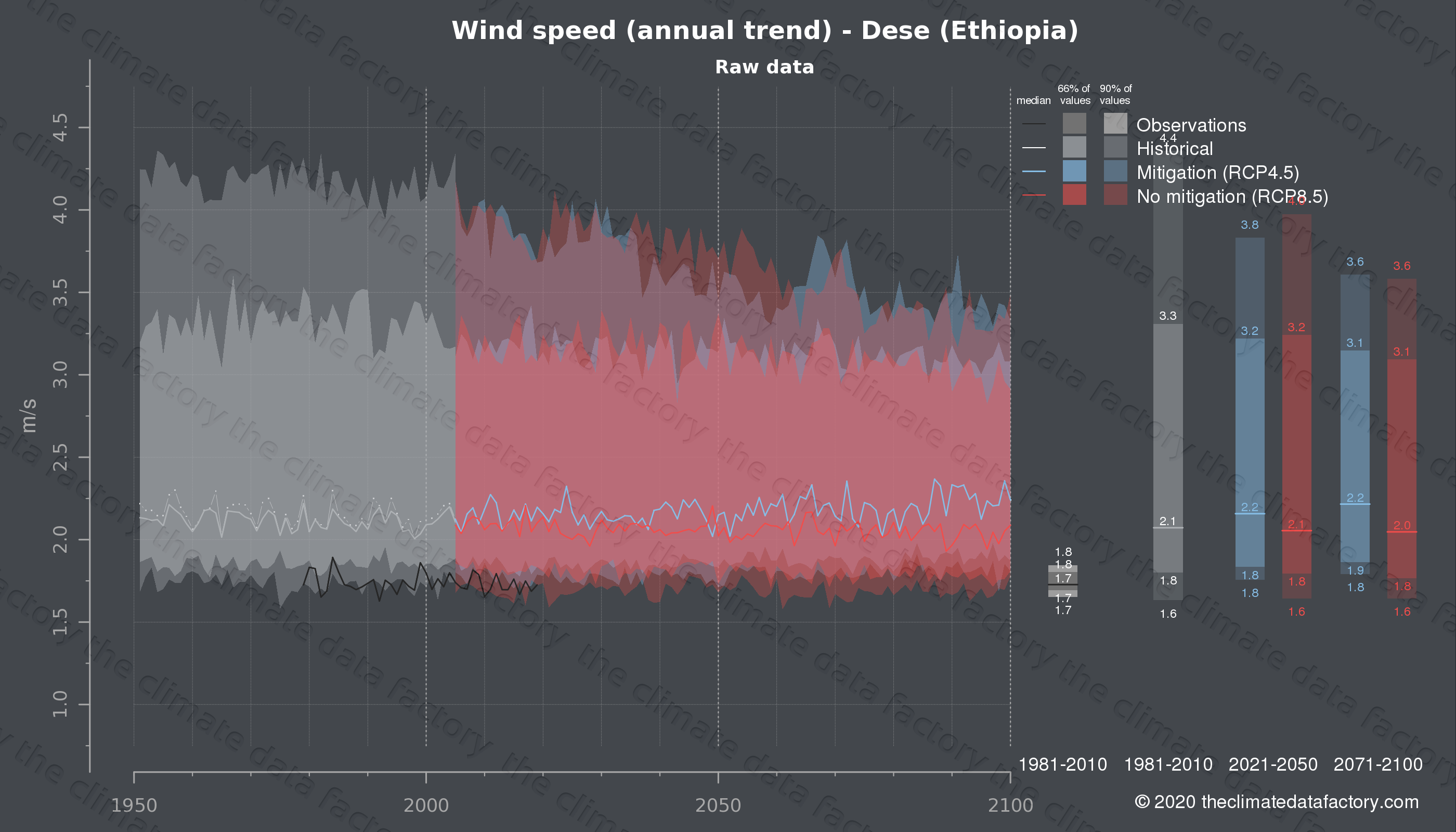 Graphic of projected wind speed for Dese (Ethiopia) under two climate change mitigation policy scenarios (RCP4.5, RCP8.5). Represented climate data are raw data from IPCC models. https://theclimatedatafactory.com