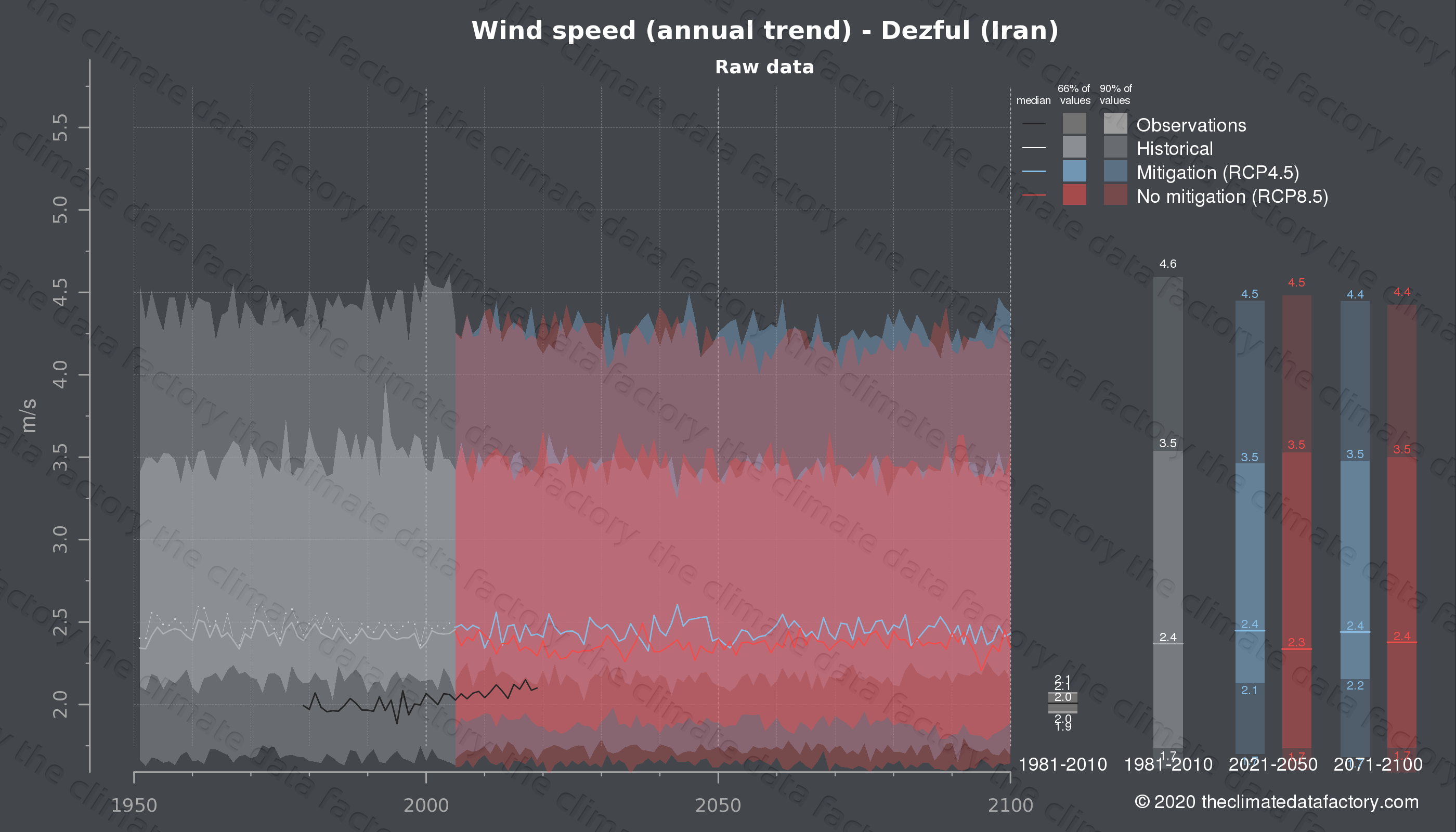 Graphic of projected wind speed for Dezful (Iran) under two climate change mitigation policy scenarios (RCP4.5, RCP8.5). Represented climate data are raw data from IPCC models. https://theclimatedatafactory.com