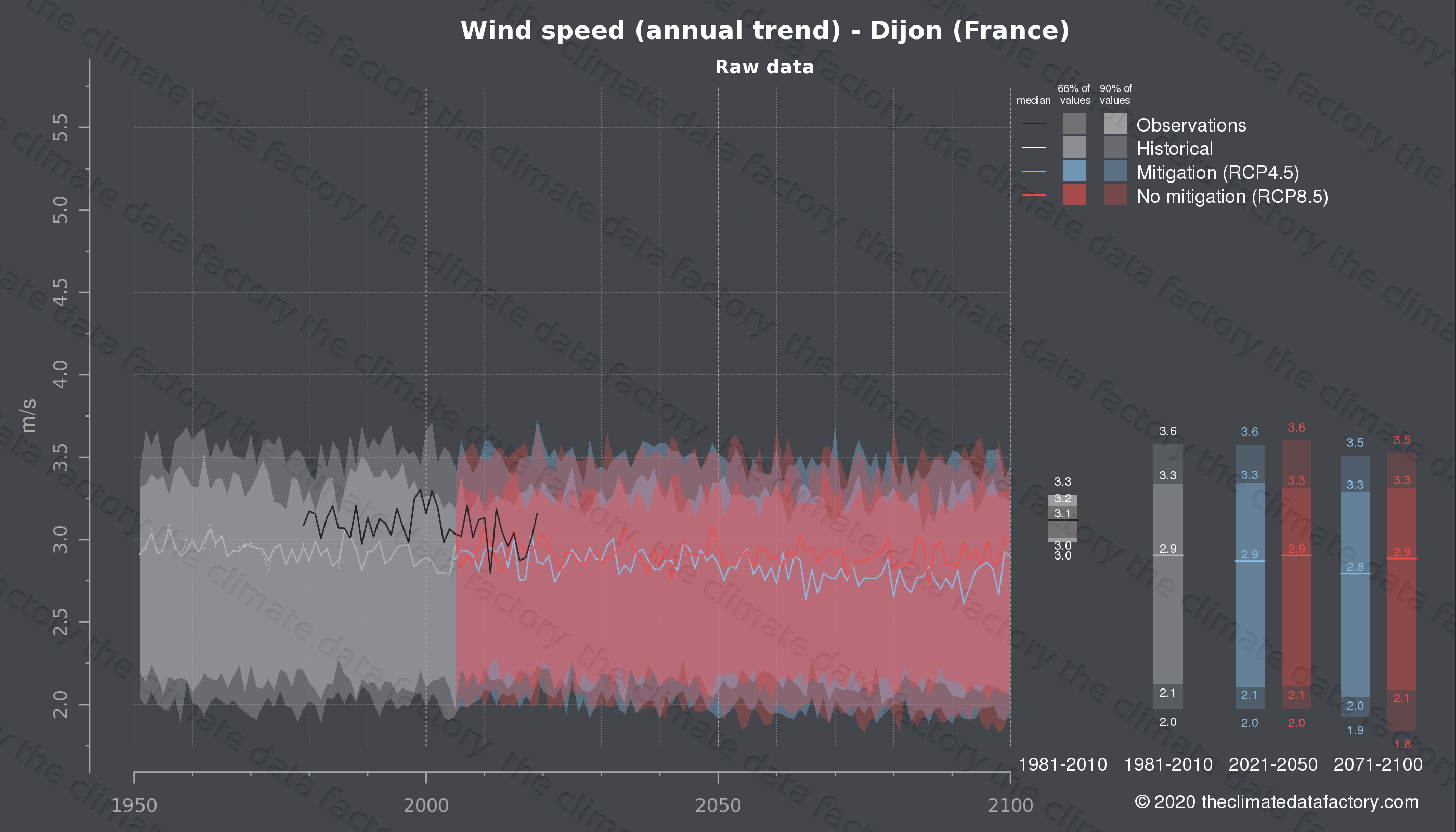 Graphic of projected wind speed for Dijon (France) under two climate change mitigation policy scenarios (RCP4.5, RCP8.5). Represented climate data are raw data from IPCC models. https://theclimatedatafactory.com