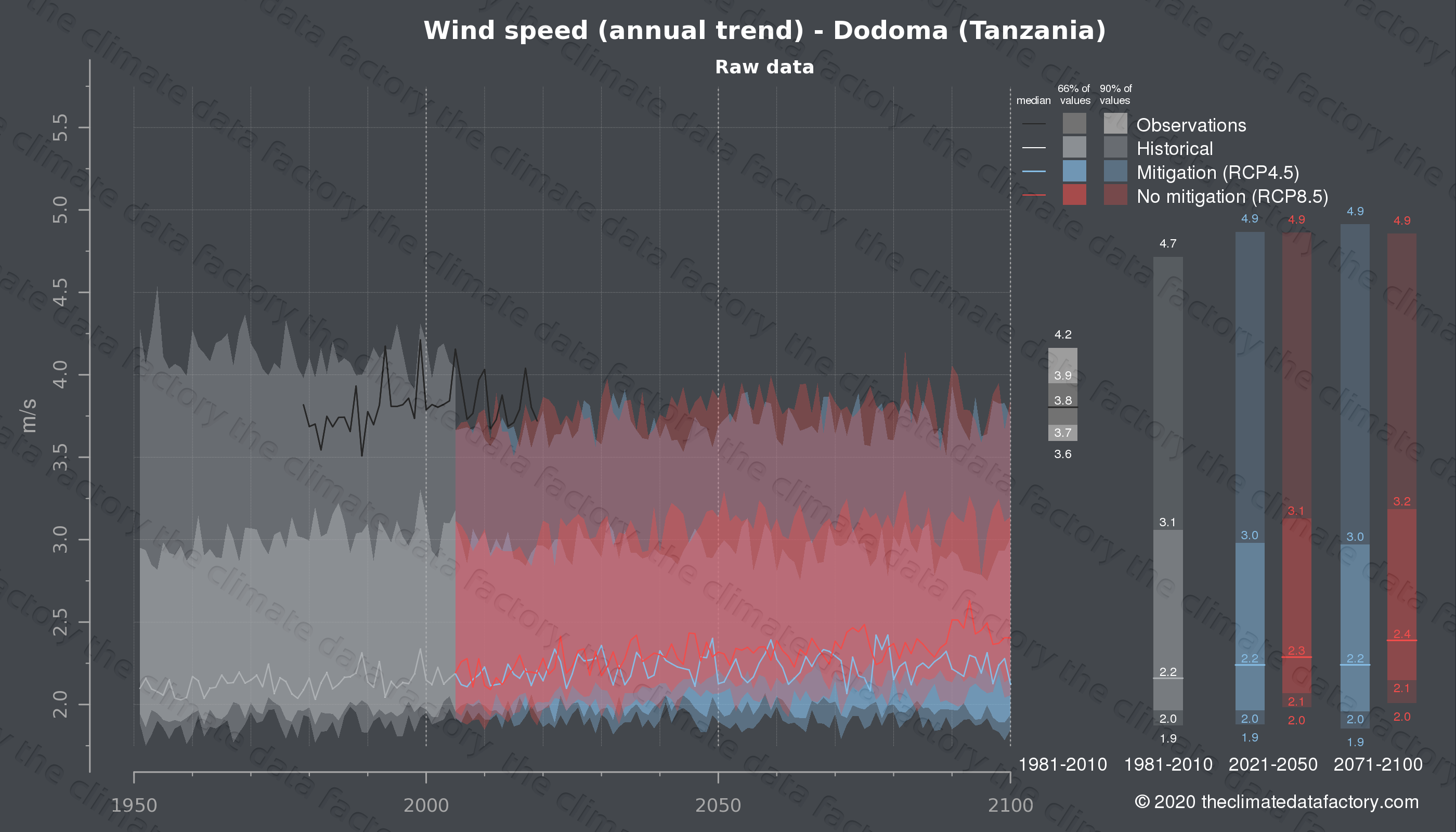 Graphic of projected wind speed for Dodoma (Tanzania) under two climate change mitigation policy scenarios (RCP4.5, RCP8.5). Represented climate data are raw data from IPCC models. https://theclimatedatafactory.com