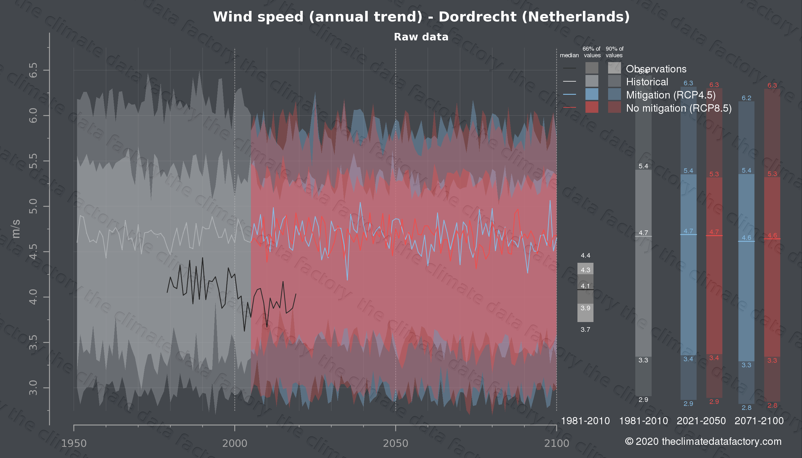Graphic of projected wind speed for Dordrecht (Netherlands) under two climate change mitigation policy scenarios (RCP4.5, RCP8.5). Represented climate data are raw data from IPCC models. https://theclimatedatafactory.com