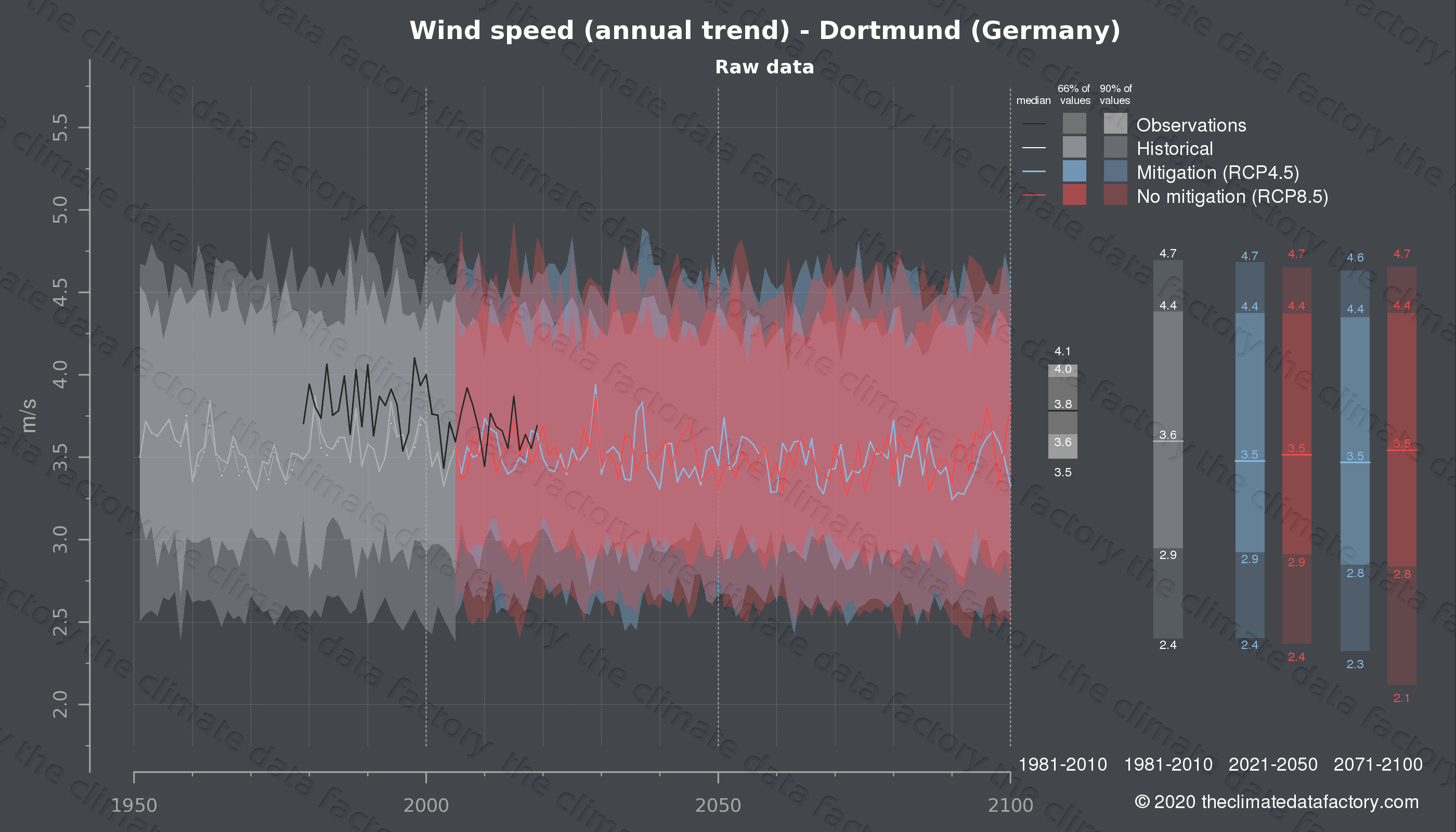 Graphic of projected wind speed for Dortmund (Germany) under two climate change mitigation policy scenarios (RCP4.5, RCP8.5). Represented climate data are raw data from IPCC models. https://theclimatedatafactory.com