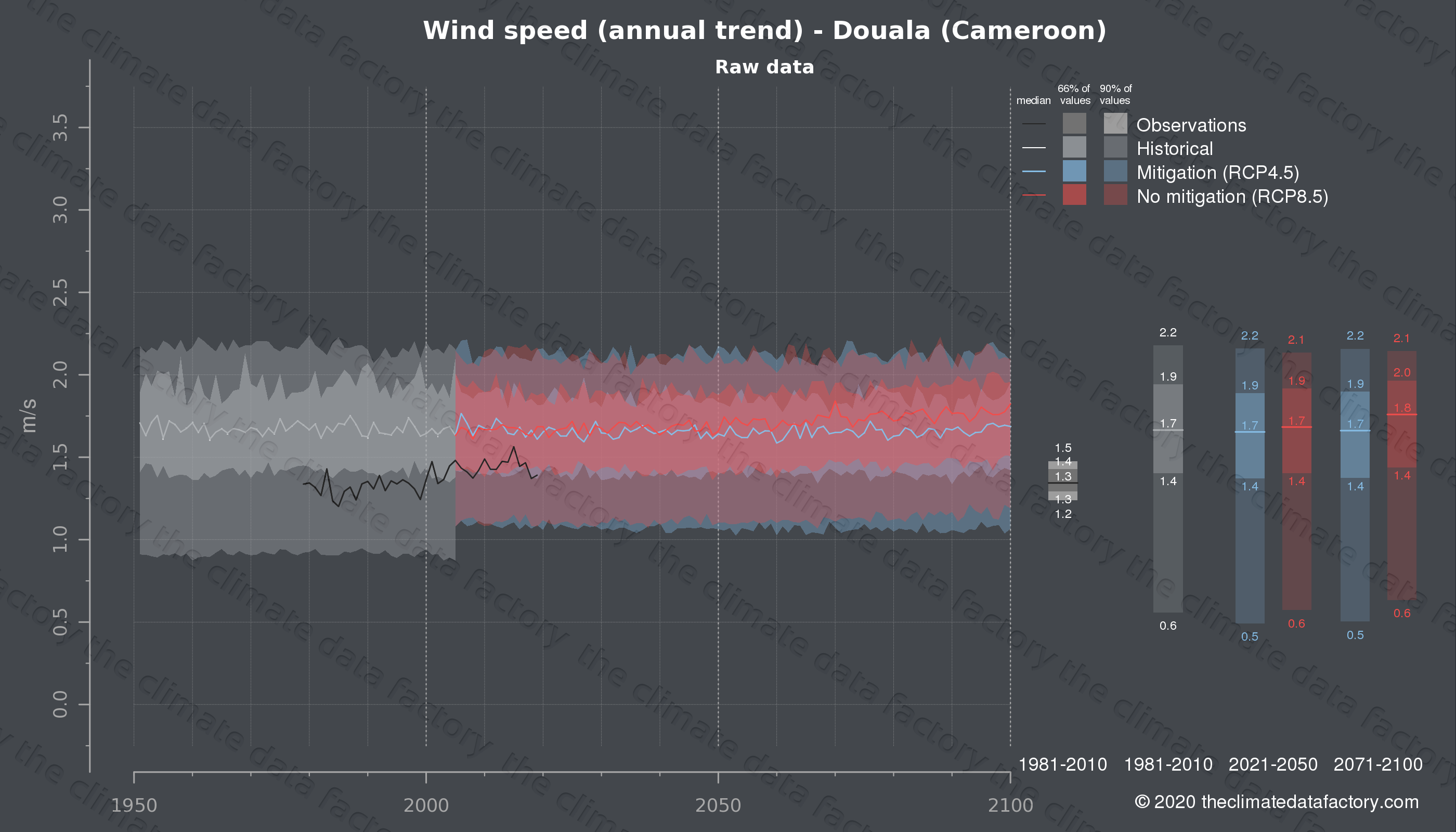 Graphic of projected wind speed for Douala (Cameroon) under two climate change mitigation policy scenarios (RCP4.5, RCP8.5). Represented climate data are raw data from IPCC models. https://theclimatedatafactory.com