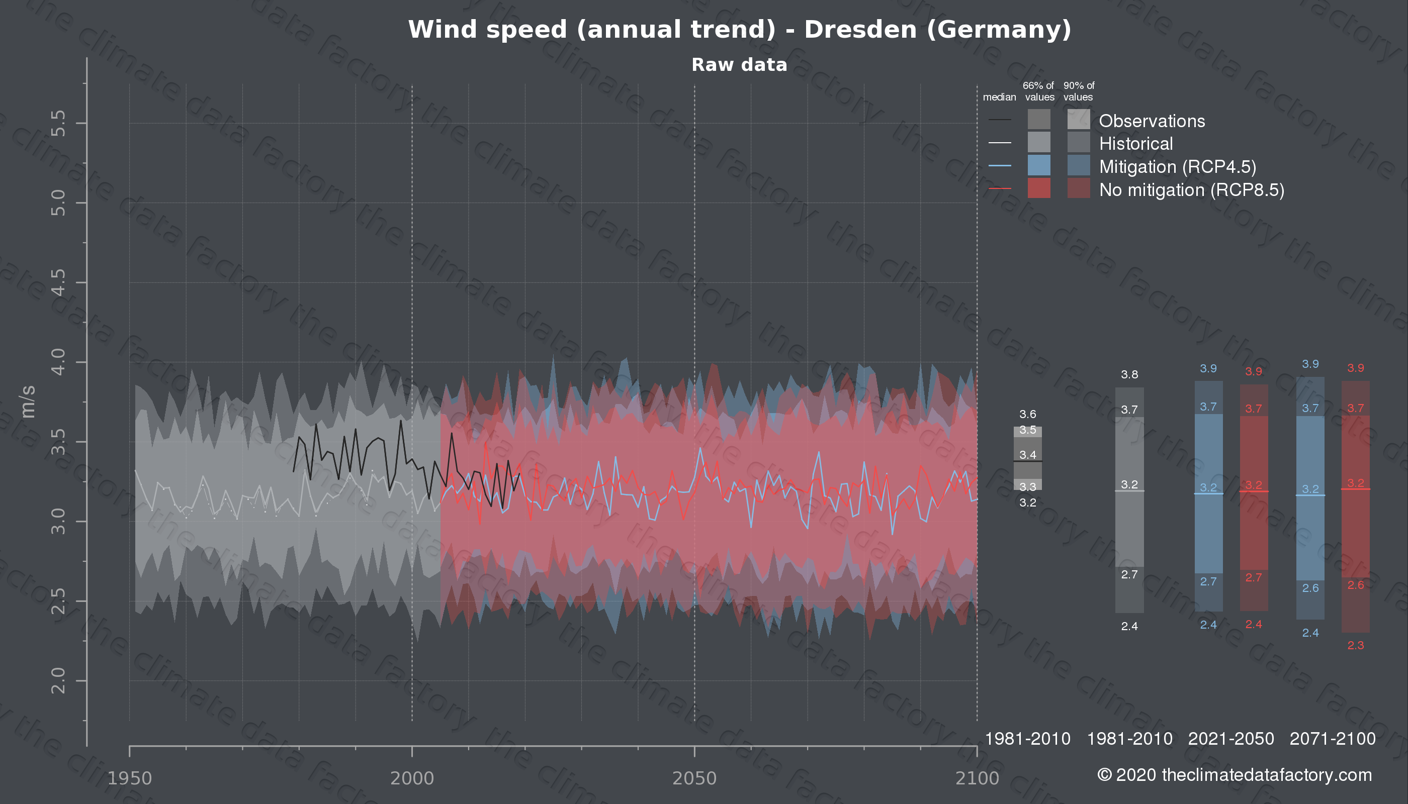 Graphic of projected wind speed for Dresden (Germany) under two climate change mitigation policy scenarios (RCP4.5, RCP8.5). Represented climate data are raw data from IPCC models. https://theclimatedatafactory.com
