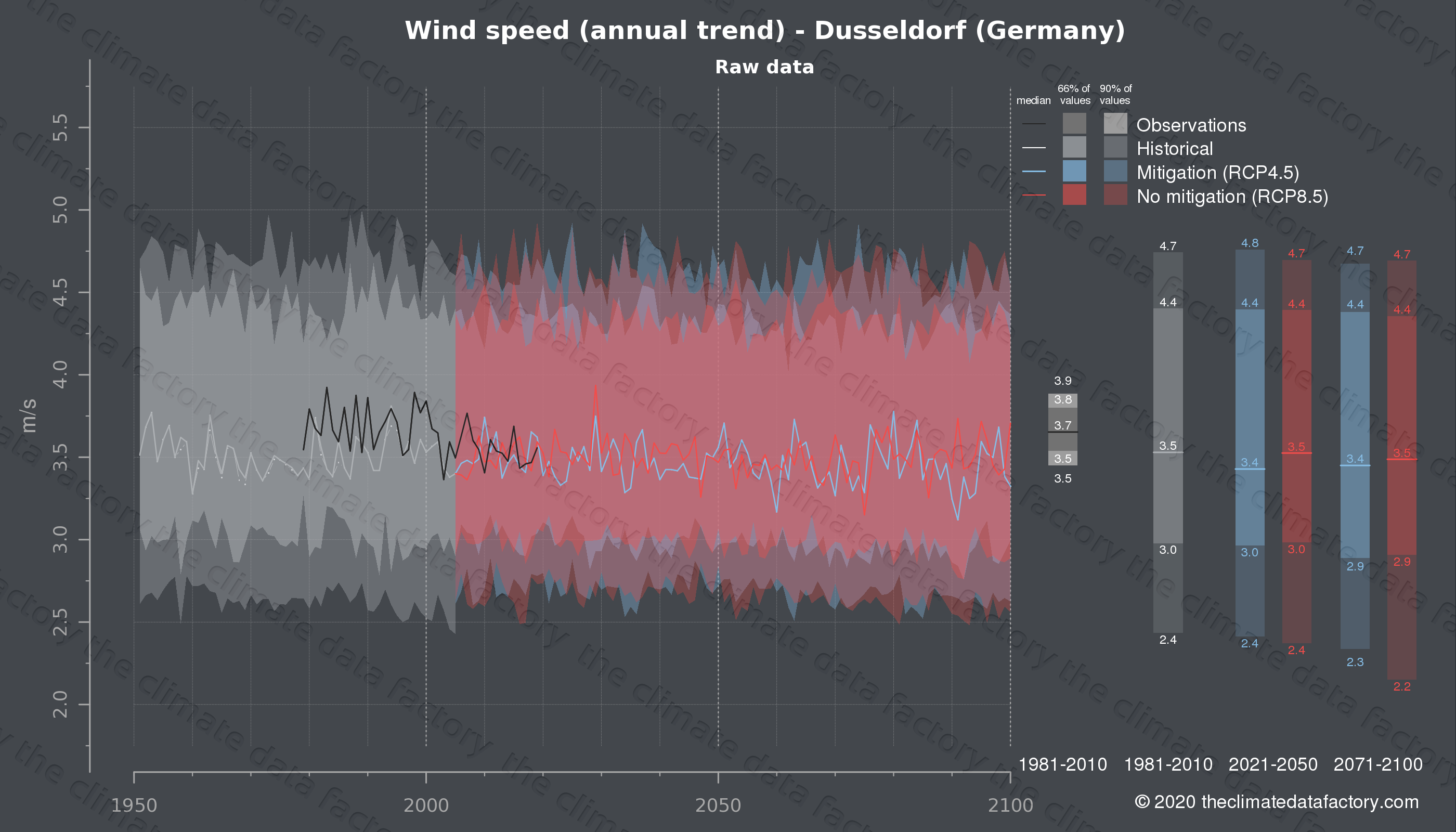 Graphic of projected wind speed for Dusseldorf (Germany) under two climate change mitigation policy scenarios (RCP4.5, RCP8.5). Represented climate data are raw data from IPCC models. https://theclimatedatafactory.com