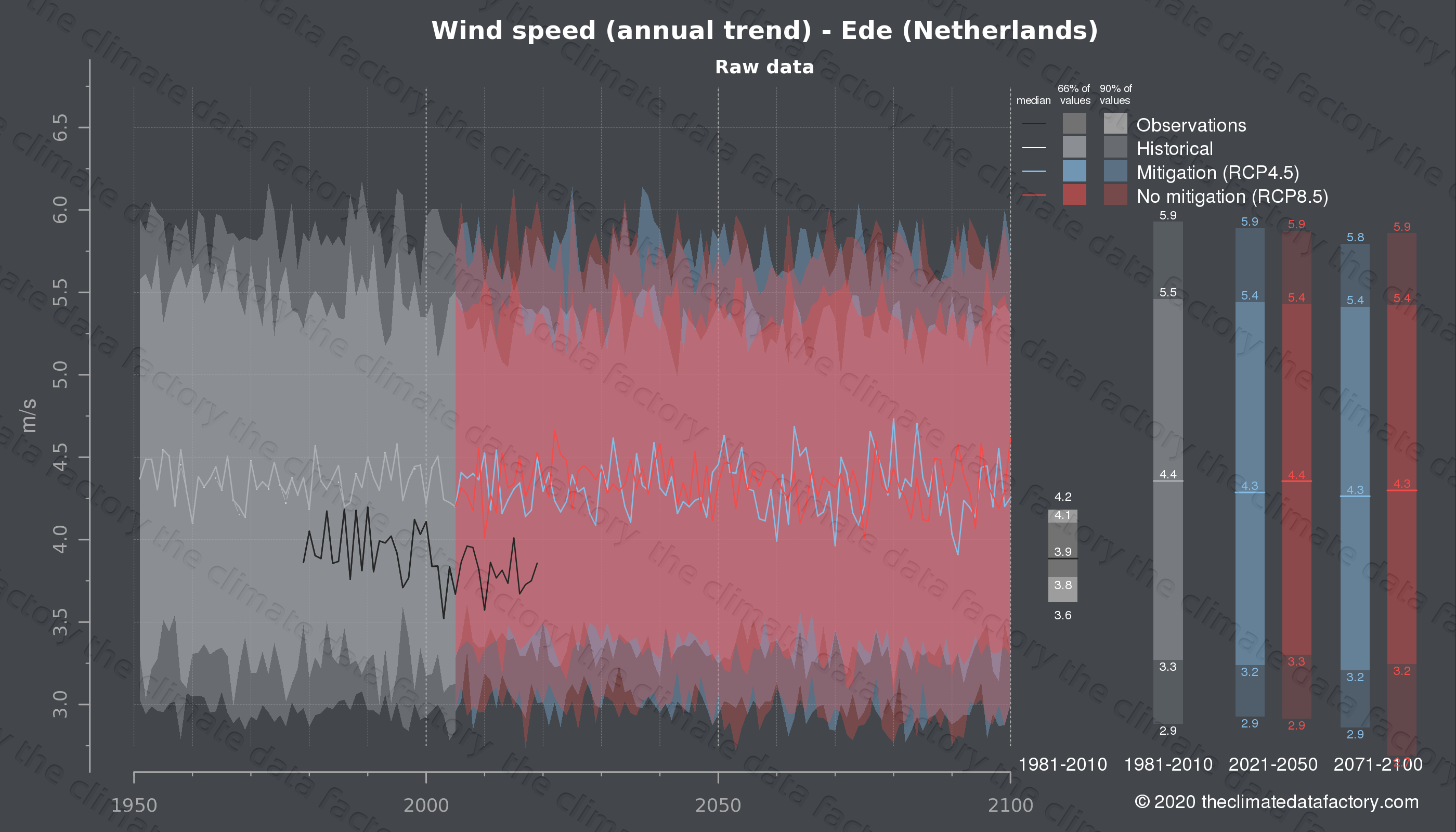 Graphic of projected wind speed for Ede (Netherlands) under two climate change mitigation policy scenarios (RCP4.5, RCP8.5). Represented climate data are raw data from IPCC models. https://theclimatedatafactory.com
