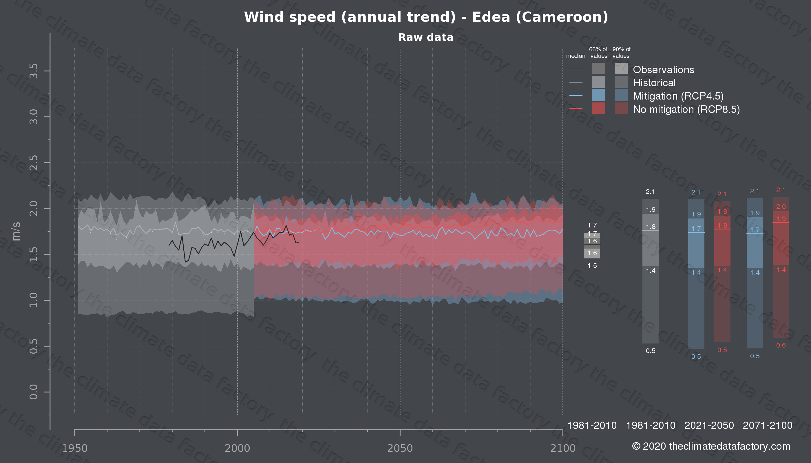 Graphic of projected wind speed for Edea (Cameroon) under two climate change mitigation policy scenarios (RCP4.5, RCP8.5). Represented climate data are raw data from IPCC models. https://theclimatedatafactory.com
