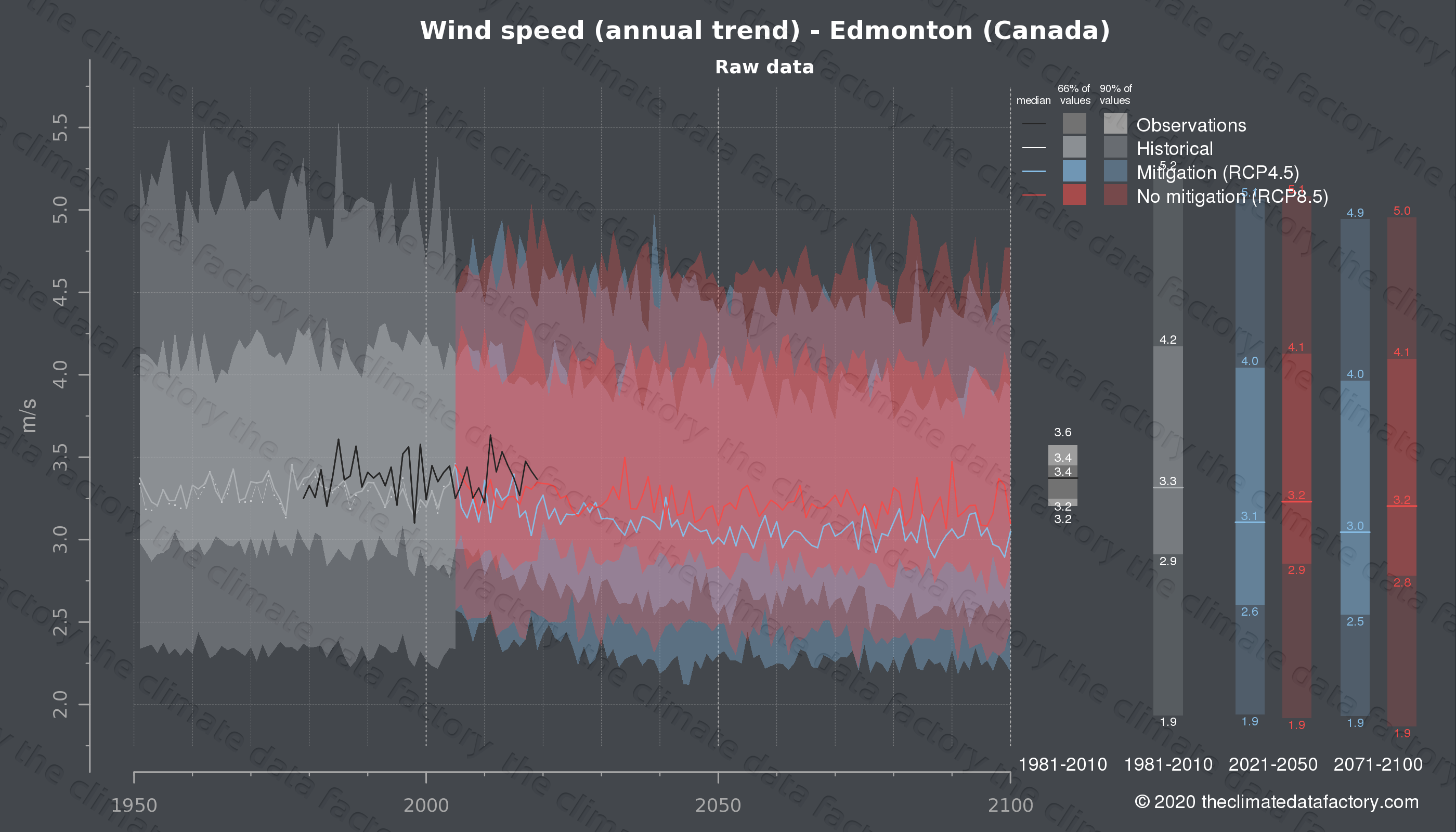 Graphic of projected wind speed for Edmonton (Canada) under two climate change mitigation policy scenarios (RCP4.5, RCP8.5). Represented climate data are raw data from IPCC models. https://theclimatedatafactory.com