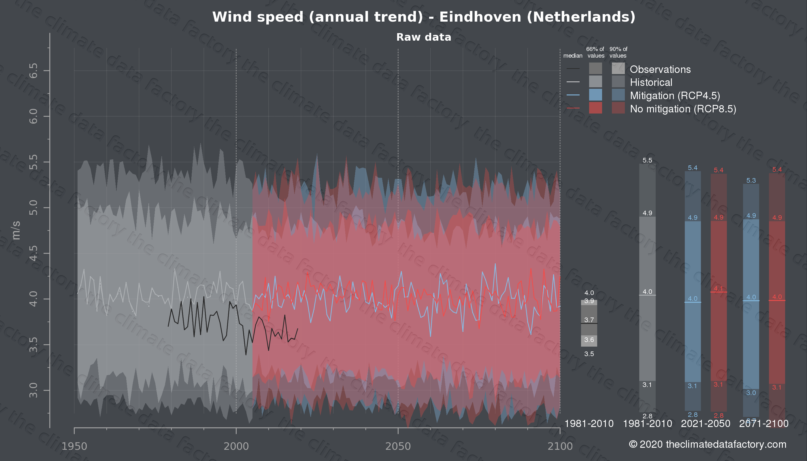 Graphic of projected wind speed for Eindhoven (Netherlands) under two climate change mitigation policy scenarios (RCP4.5, RCP8.5). Represented climate data are raw data from IPCC models. https://theclimatedatafactory.com