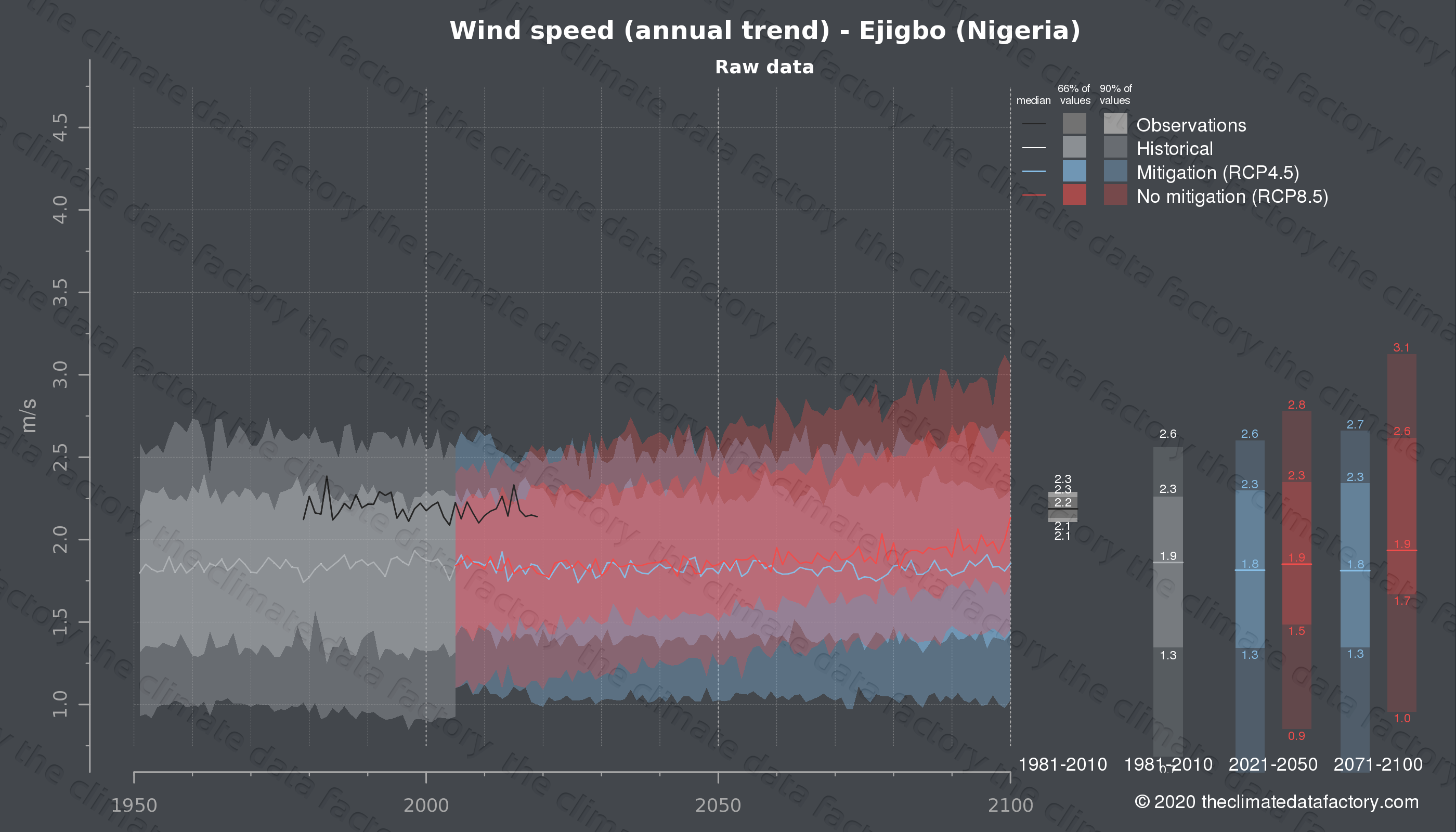 Graphic of projected wind speed for Ejigbo (Nigeria) under two climate change mitigation policy scenarios (RCP4.5, RCP8.5). Represented climate data are raw data from IPCC models. https://theclimatedatafactory.com