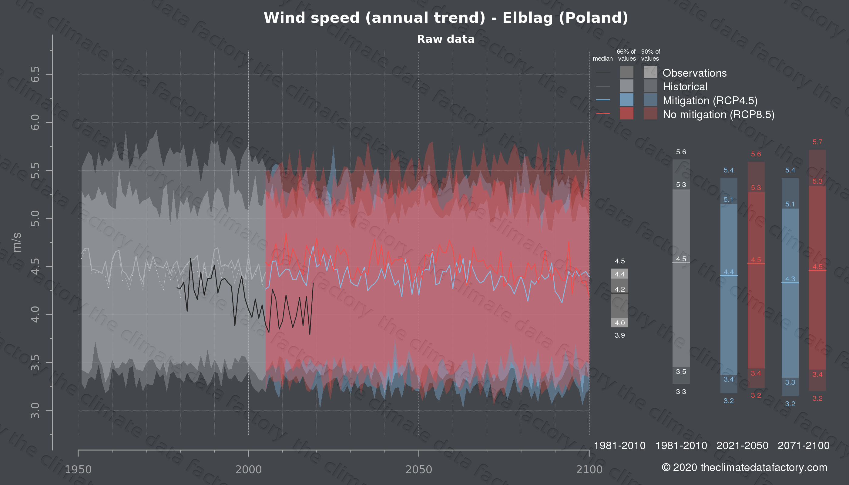 Graphic of projected wind speed for Elblag (Poland) under two climate change mitigation policy scenarios (RCP4.5, RCP8.5). Represented climate data are raw data from IPCC models. https://theclimatedatafactory.com