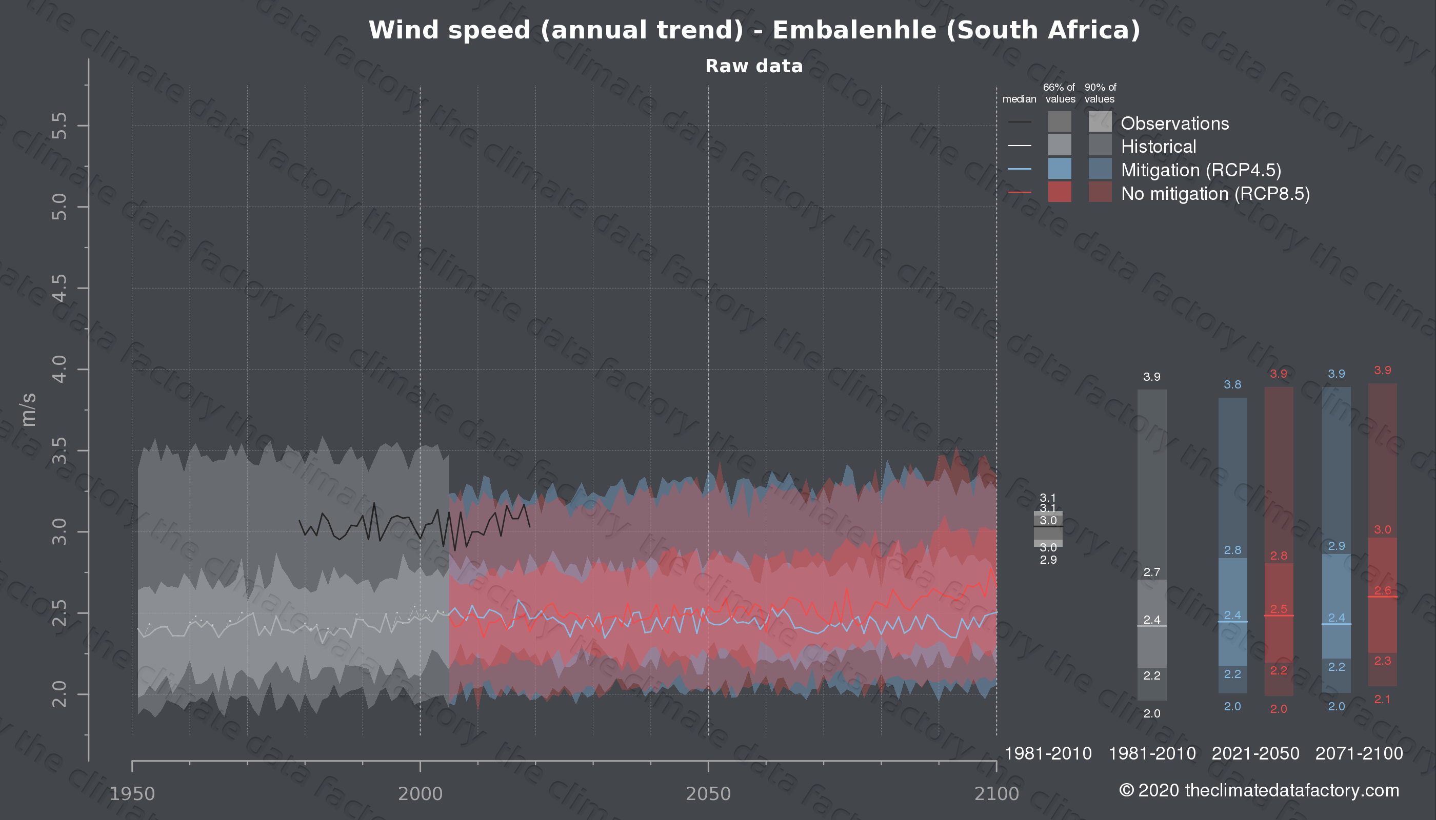 Graphic of projected wind speed for Embalenhle (South Africa) under two climate change mitigation policy scenarios (RCP4.5, RCP8.5). Represented climate data are raw data from IPCC models. https://theclimatedatafactory.com