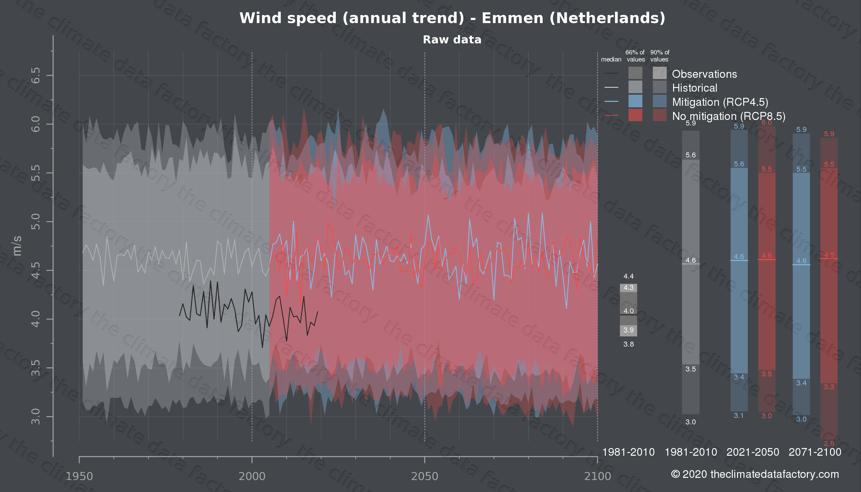 Graphic of projected wind speed for Emmen (Netherlands) under two climate change mitigation policy scenarios (RCP4.5, RCP8.5). Represented climate data are raw data from IPCC models. https://theclimatedatafactory.com