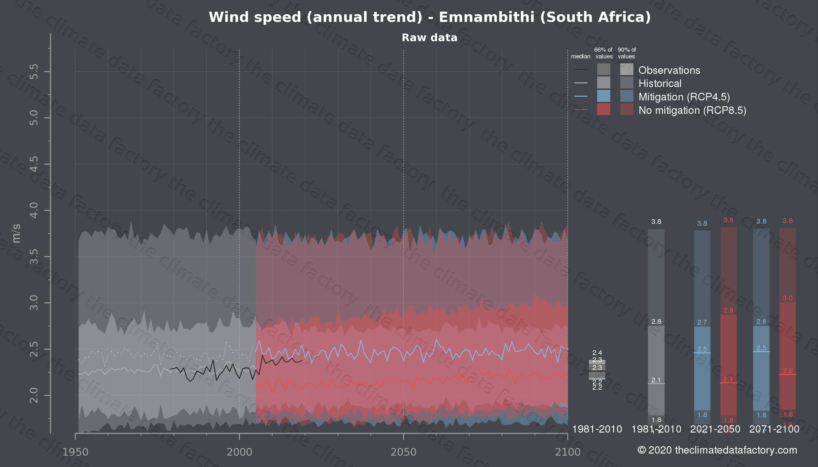 Graphic of projected wind speed for Emnambithi (South Africa) under two climate change mitigation policy scenarios (RCP4.5, RCP8.5). Represented climate data are raw data from IPCC models. https://theclimatedatafactory.com