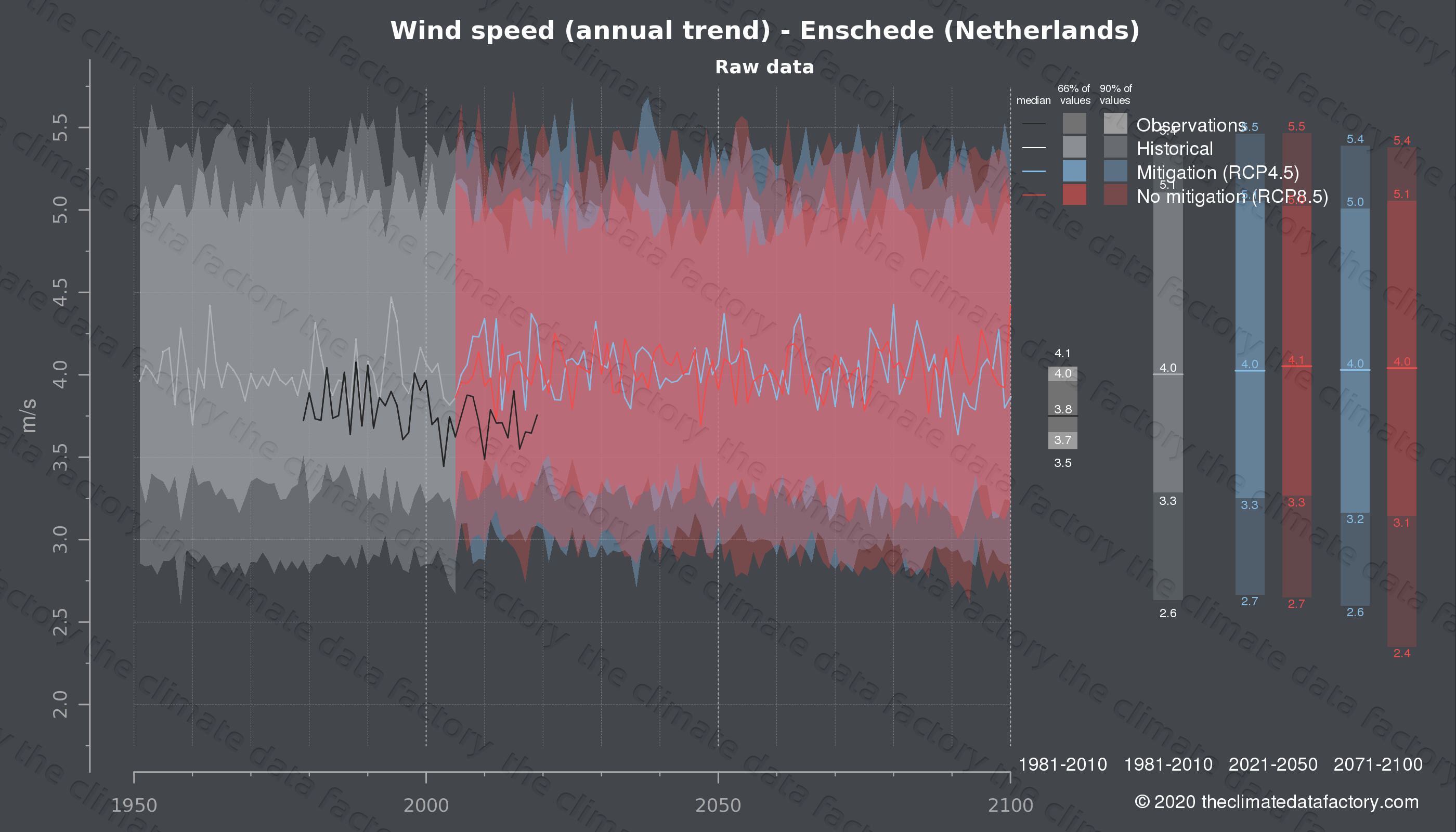 Graphic of projected wind speed for Enschede (Netherlands) under two climate change mitigation policy scenarios (RCP4.5, RCP8.5). Represented climate data are raw data from IPCC models. https://theclimatedatafactory.com