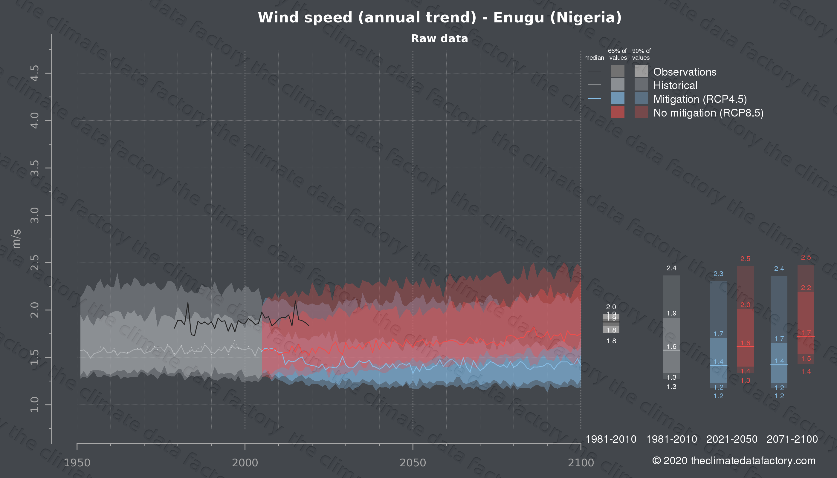 Graphic of projected wind speed for Enugu (Nigeria) under two climate change mitigation policy scenarios (RCP4.5, RCP8.5). Represented climate data are raw data from IPCC models. https://theclimatedatafactory.com