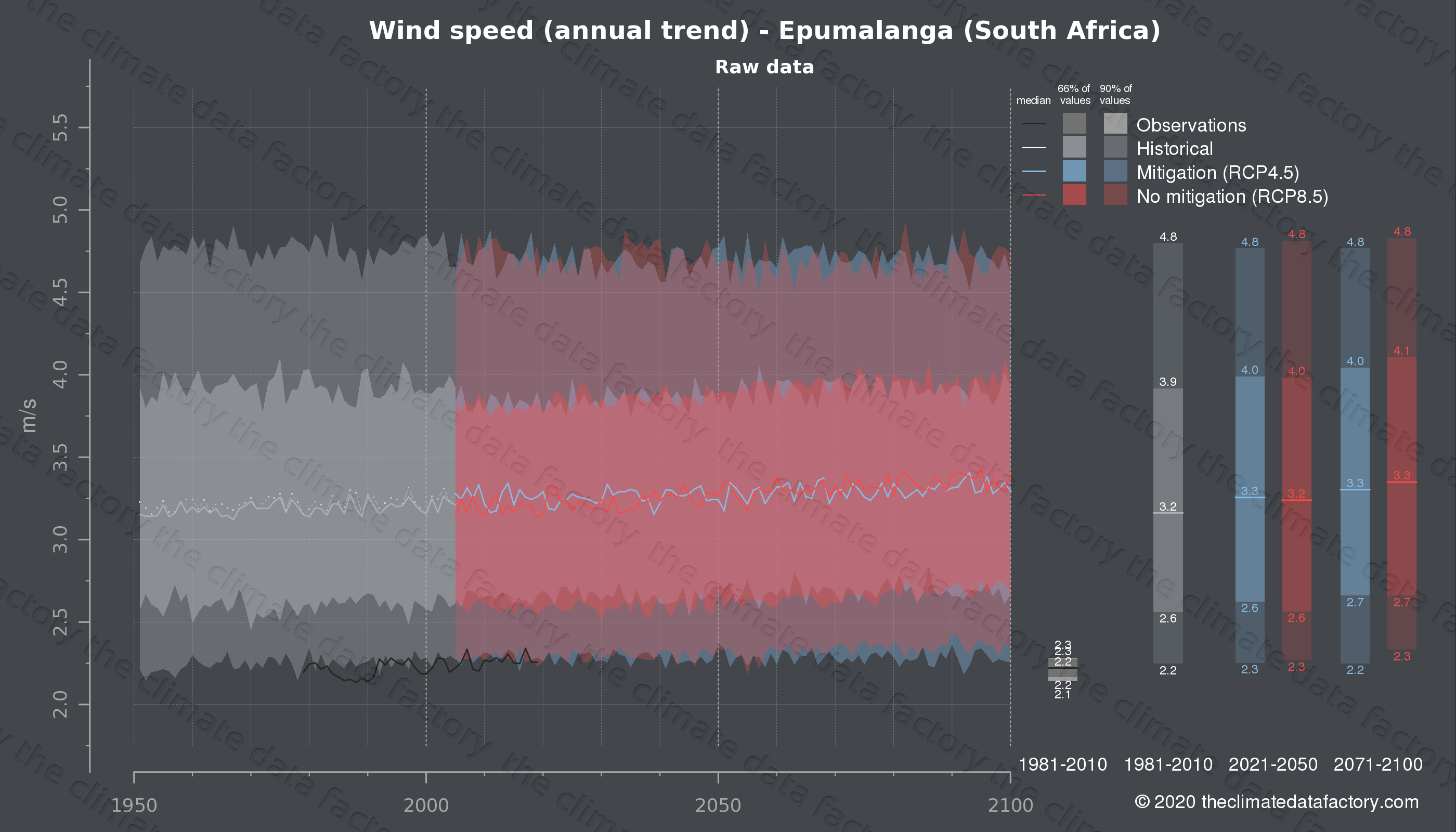 Graphic of projected wind speed for Epumalanga (South Africa) under two climate change mitigation policy scenarios (RCP4.5, RCP8.5). Represented climate data are raw data from IPCC models. https://theclimatedatafactory.com