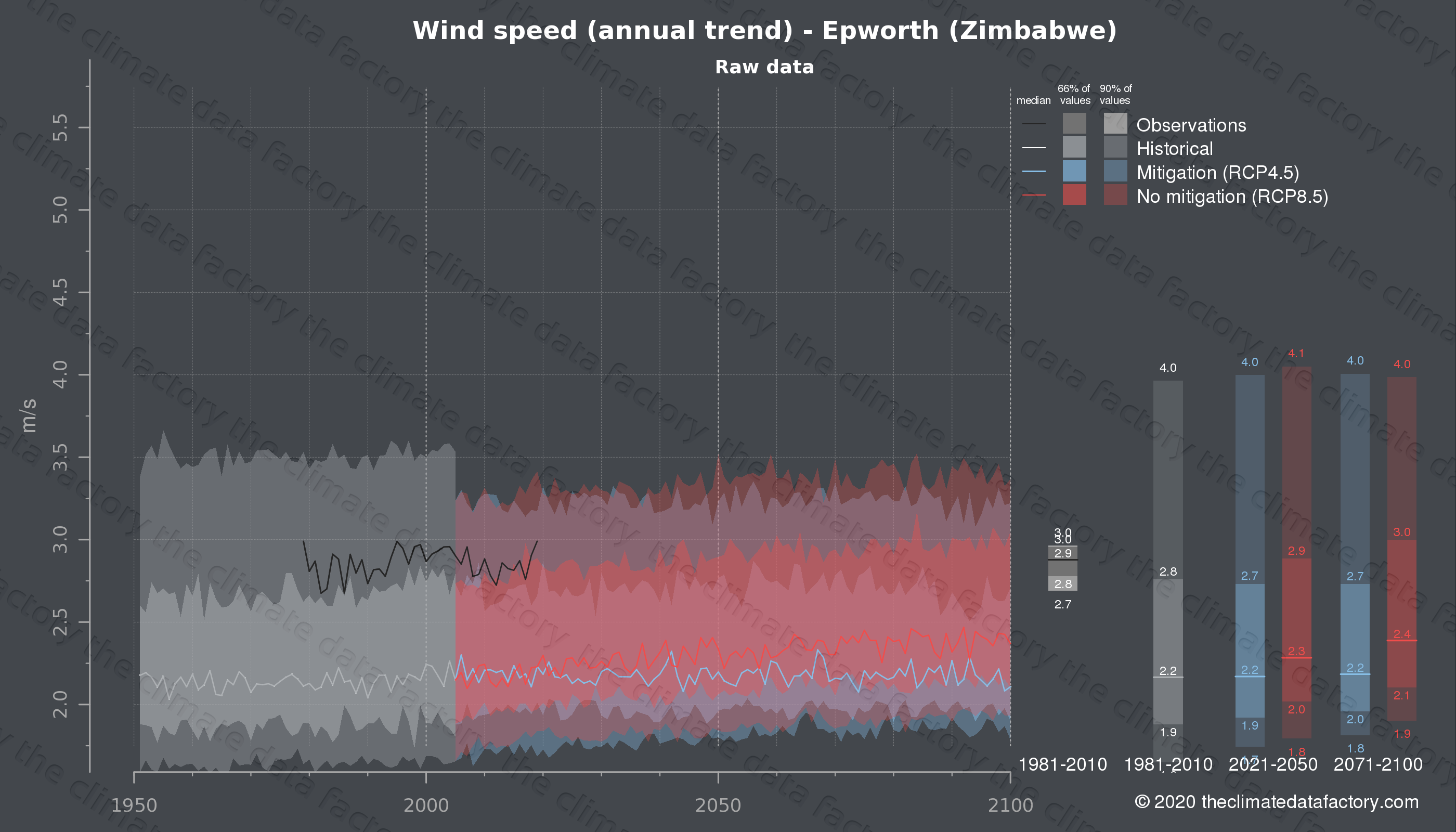 Graphic of projected wind speed for Epworth (Zimbabwe) under two climate change mitigation policy scenarios (RCP4.5, RCP8.5). Represented climate data are raw data from IPCC models. https://theclimatedatafactory.com
