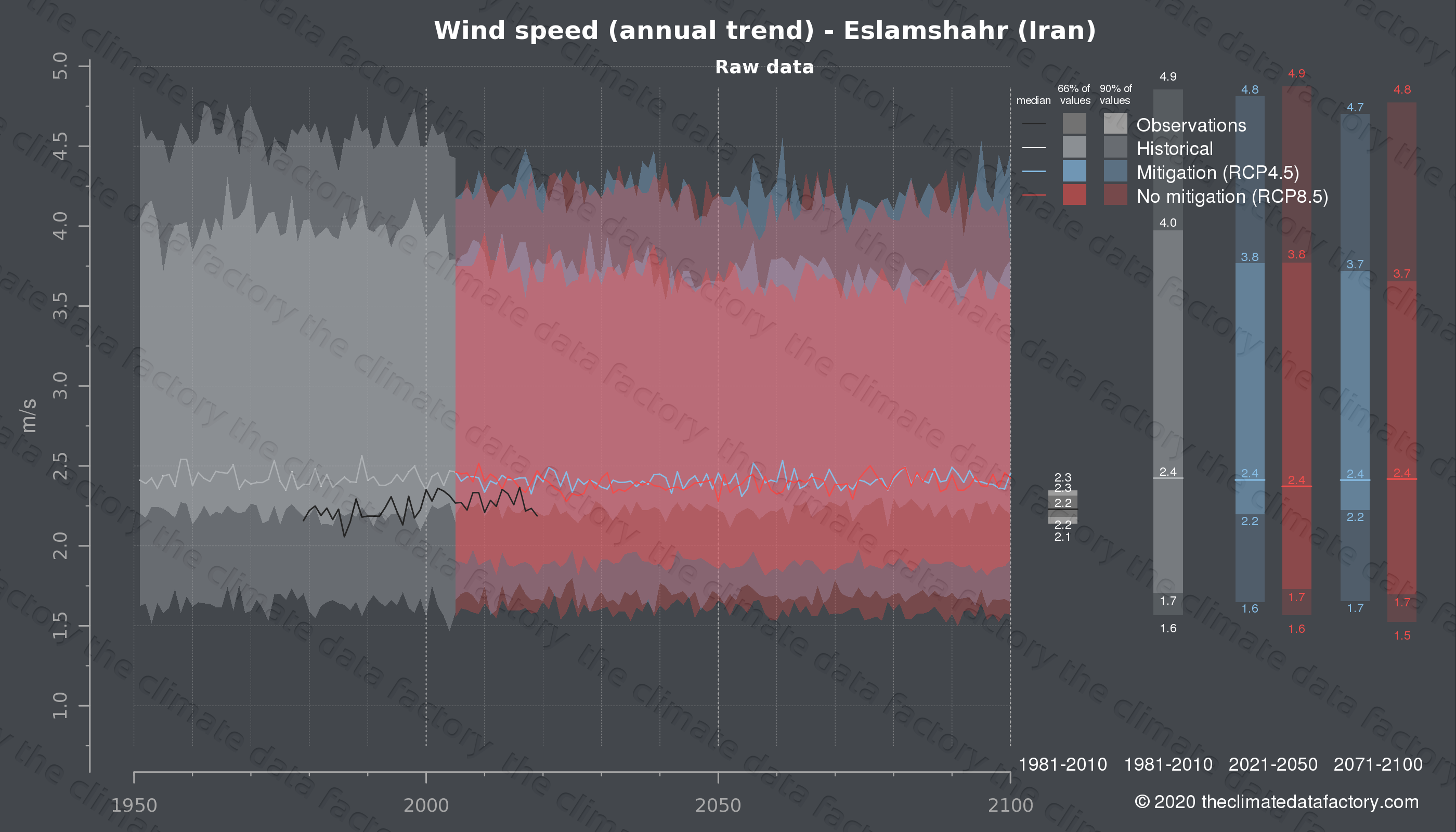 Graphic of projected wind speed for Eslamshahr (Iran) under two climate change mitigation policy scenarios (RCP4.5, RCP8.5). Represented climate data are raw data from IPCC models. https://theclimatedatafactory.com