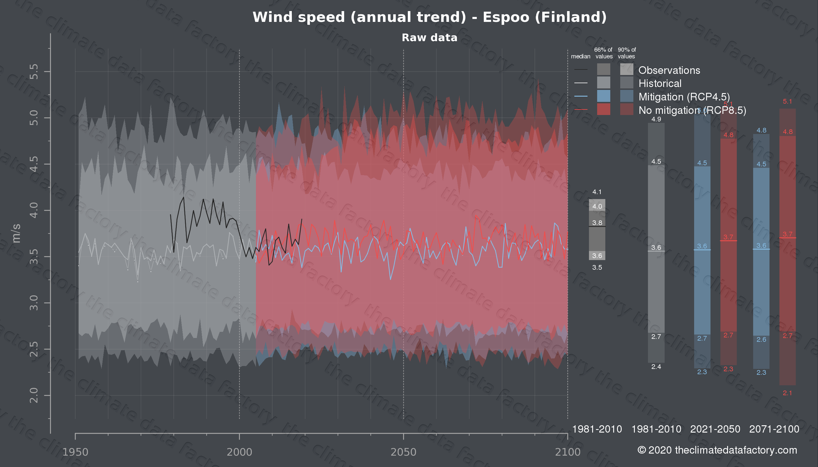 Graphic of projected wind speed for Espoo (Finland) under two climate change mitigation policy scenarios (RCP4.5, RCP8.5). Represented climate data are raw data from IPCC models. https://theclimatedatafactory.com