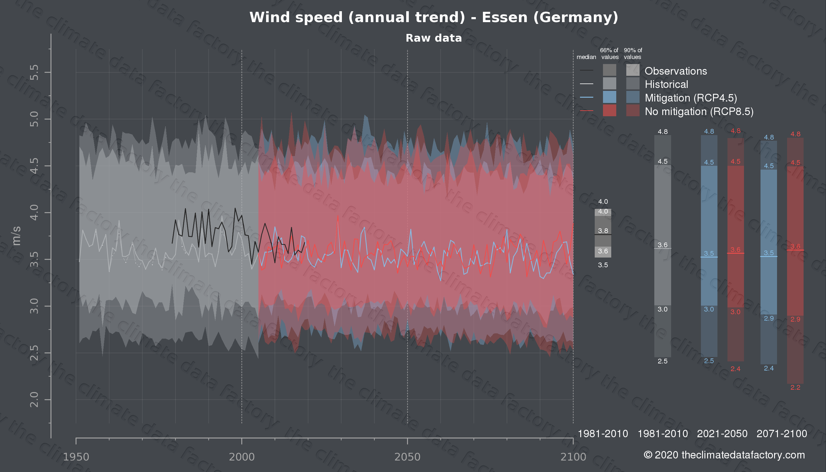 Graphic of projected wind speed for Essen (Germany) under two climate change mitigation policy scenarios (RCP4.5, RCP8.5). Represented climate data are raw data from IPCC models. https://theclimatedatafactory.com