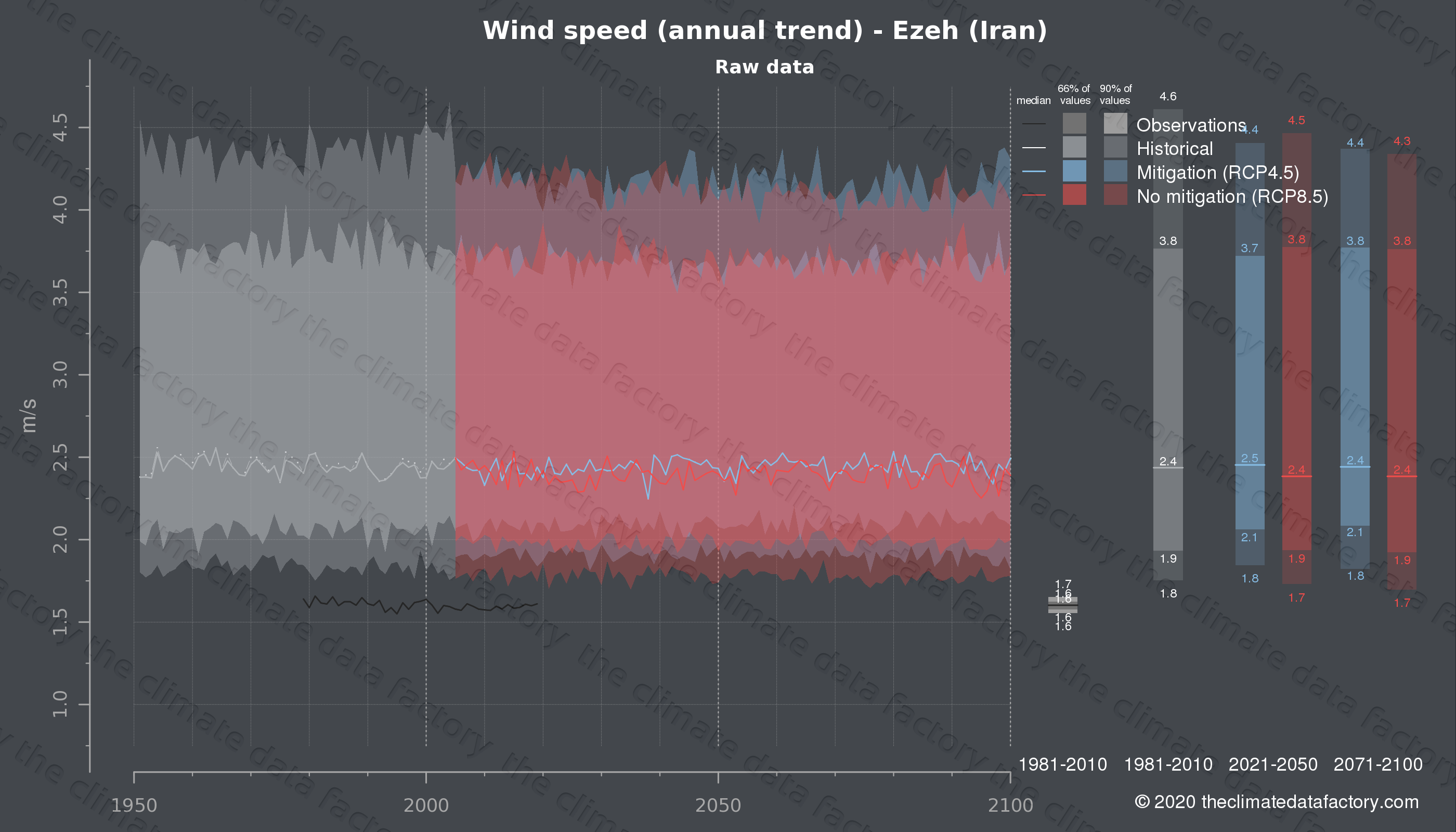 Graphic of projected wind speed for Ezeh (Iran) under two climate change mitigation policy scenarios (RCP4.5, RCP8.5). Represented climate data are raw data from IPCC models. https://theclimatedatafactory.com