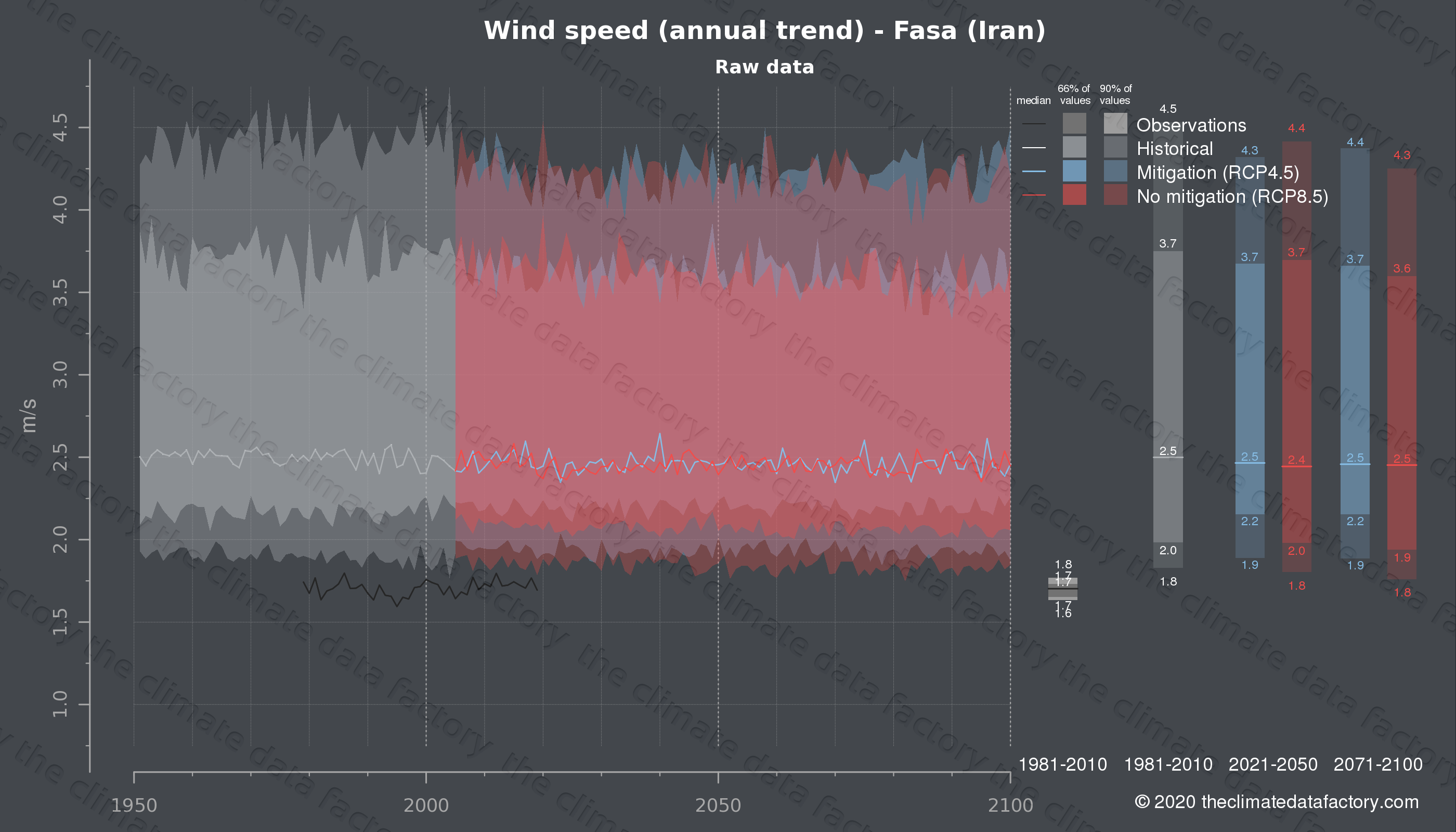 Graphic of projected wind speed for Fasa (Iran) under two climate change mitigation policy scenarios (RCP4.5, RCP8.5). Represented climate data are raw data from IPCC models. https://theclimatedatafactory.com