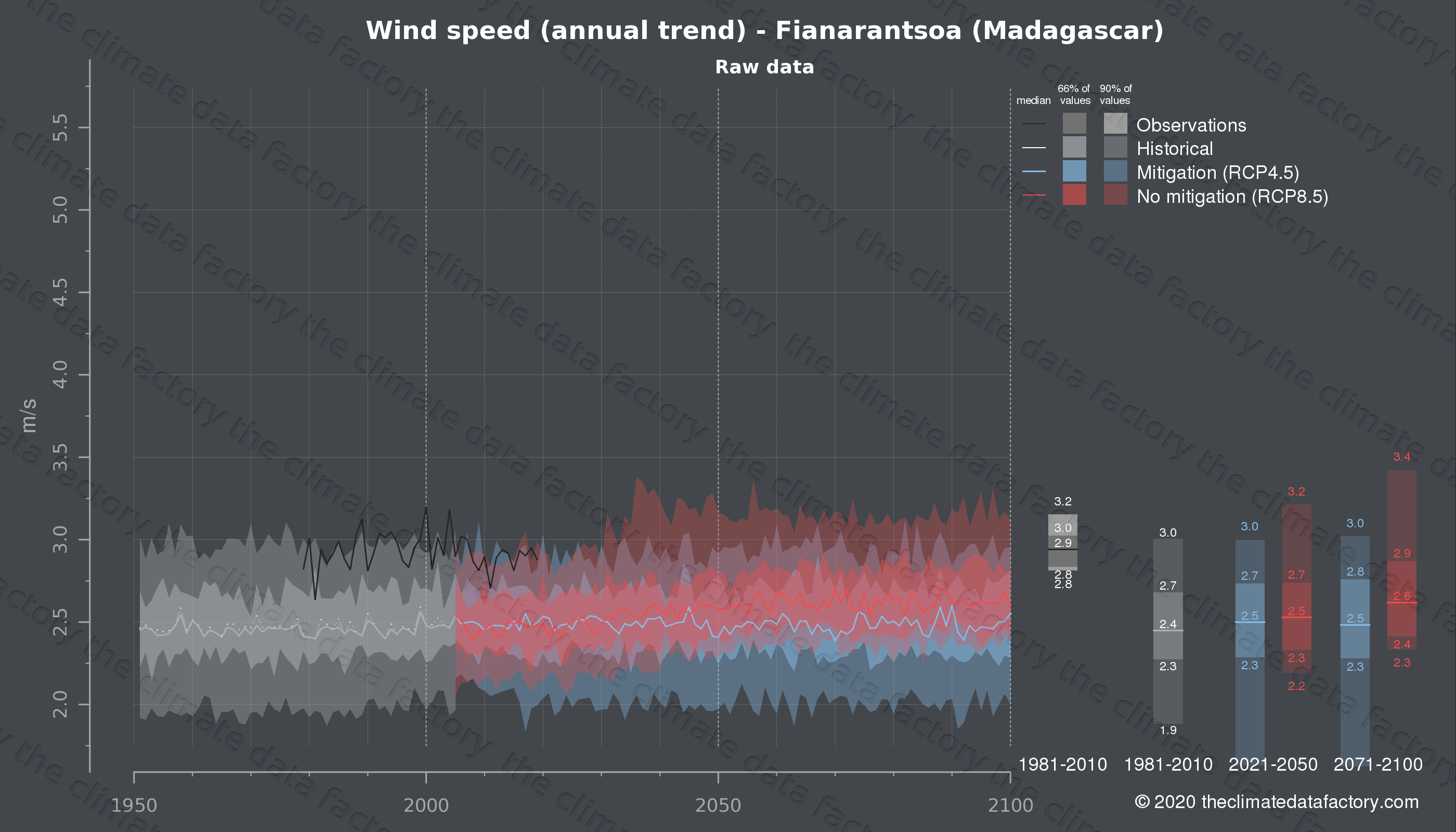 Graphic of projected wind speed for Fianarantsoa (Madagascar) under two climate change mitigation policy scenarios (RCP4.5, RCP8.5). Represented climate data are raw data from IPCC models. https://theclimatedatafactory.com