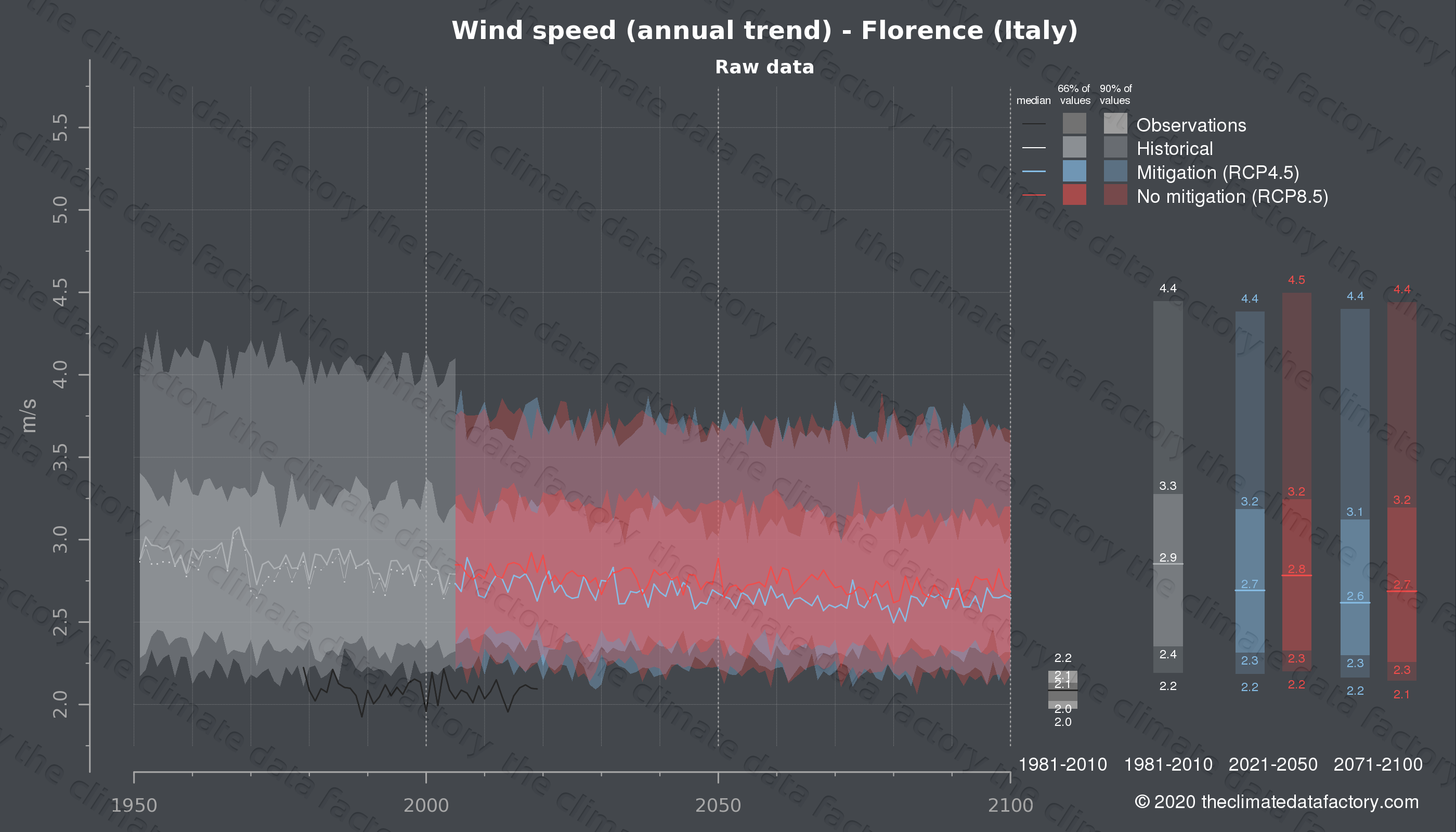 Graphic of projected wind speed for Florence (Italy) under two climate change mitigation policy scenarios (RCP4.5, RCP8.5). Represented climate data are raw data from IPCC models. https://theclimatedatafactory.com