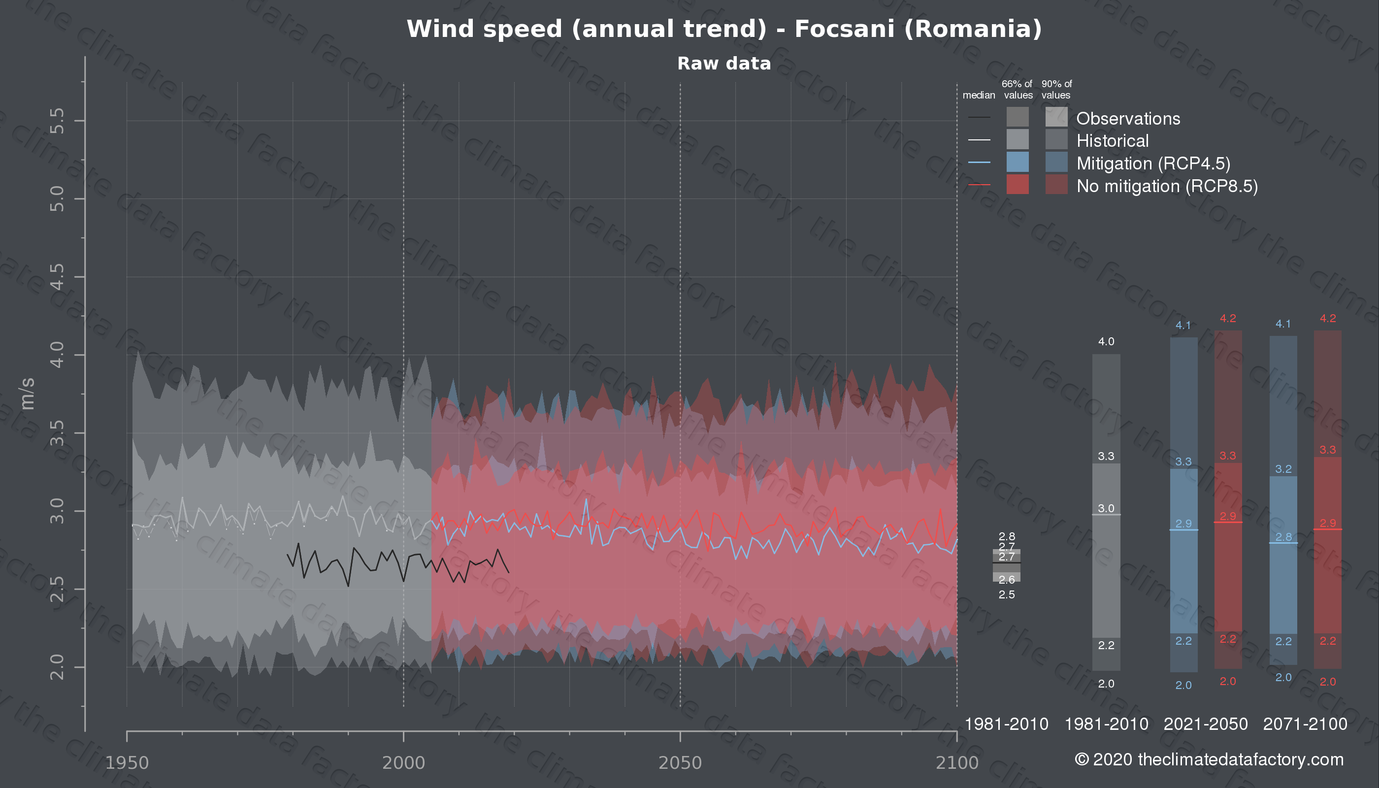 Graphic of projected wind speed for Focsani (Romania) under two climate change mitigation policy scenarios (RCP4.5, RCP8.5). Represented climate data are raw data from IPCC models. https://theclimatedatafactory.com