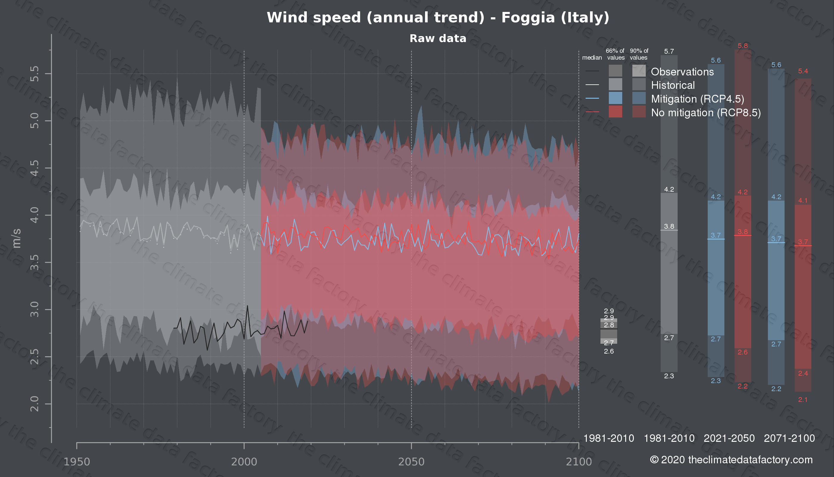 Graphic of projected wind speed for Foggia (Italy) under two climate change mitigation policy scenarios (RCP4.5, RCP8.5). Represented climate data are raw data from IPCC models. https://theclimatedatafactory.com