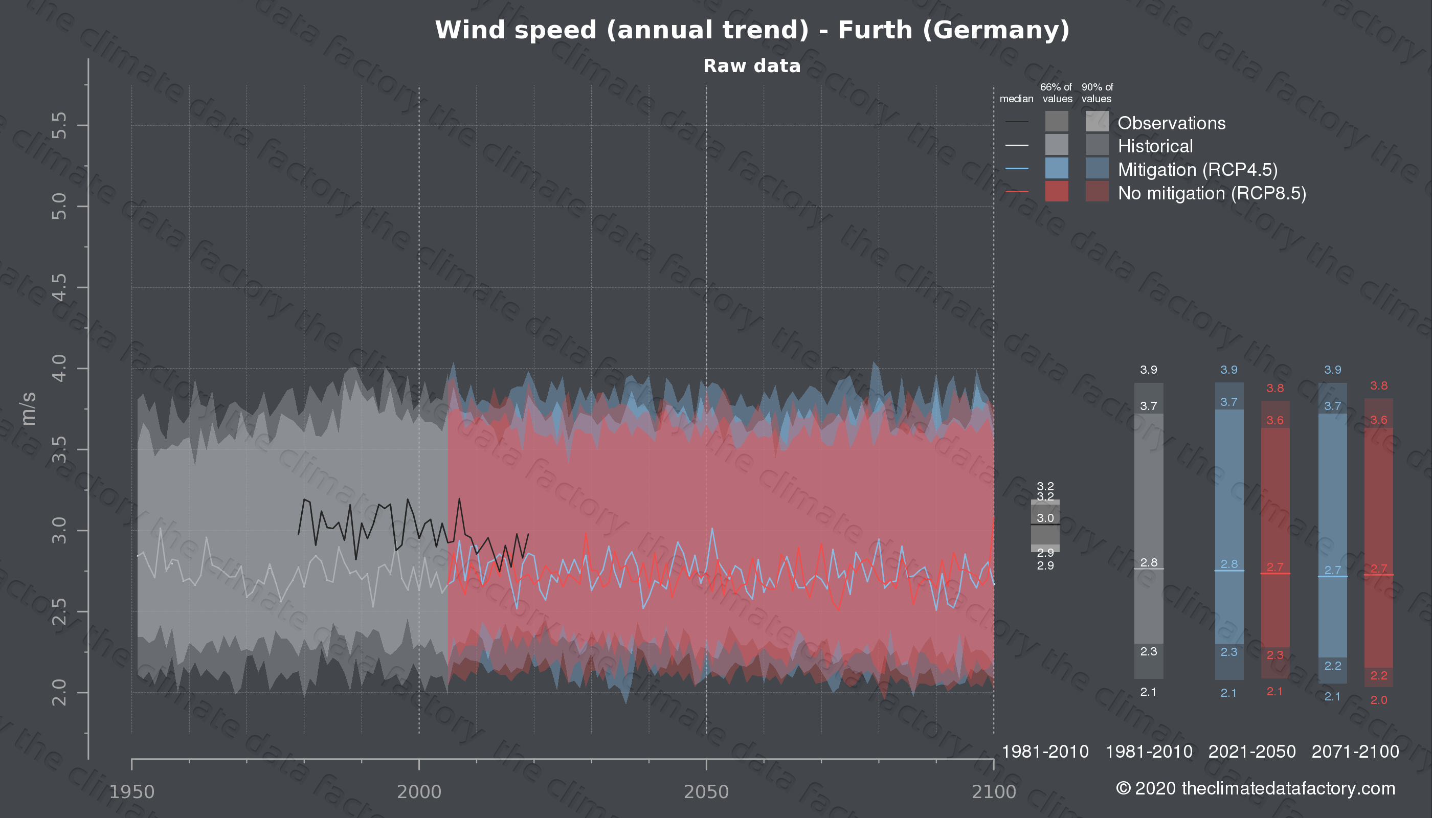 Graphic of projected wind speed for Furth (Germany) under two climate change mitigation policy scenarios (RCP4.5, RCP8.5). Represented climate data are raw data from IPCC models. https://theclimatedatafactory.com