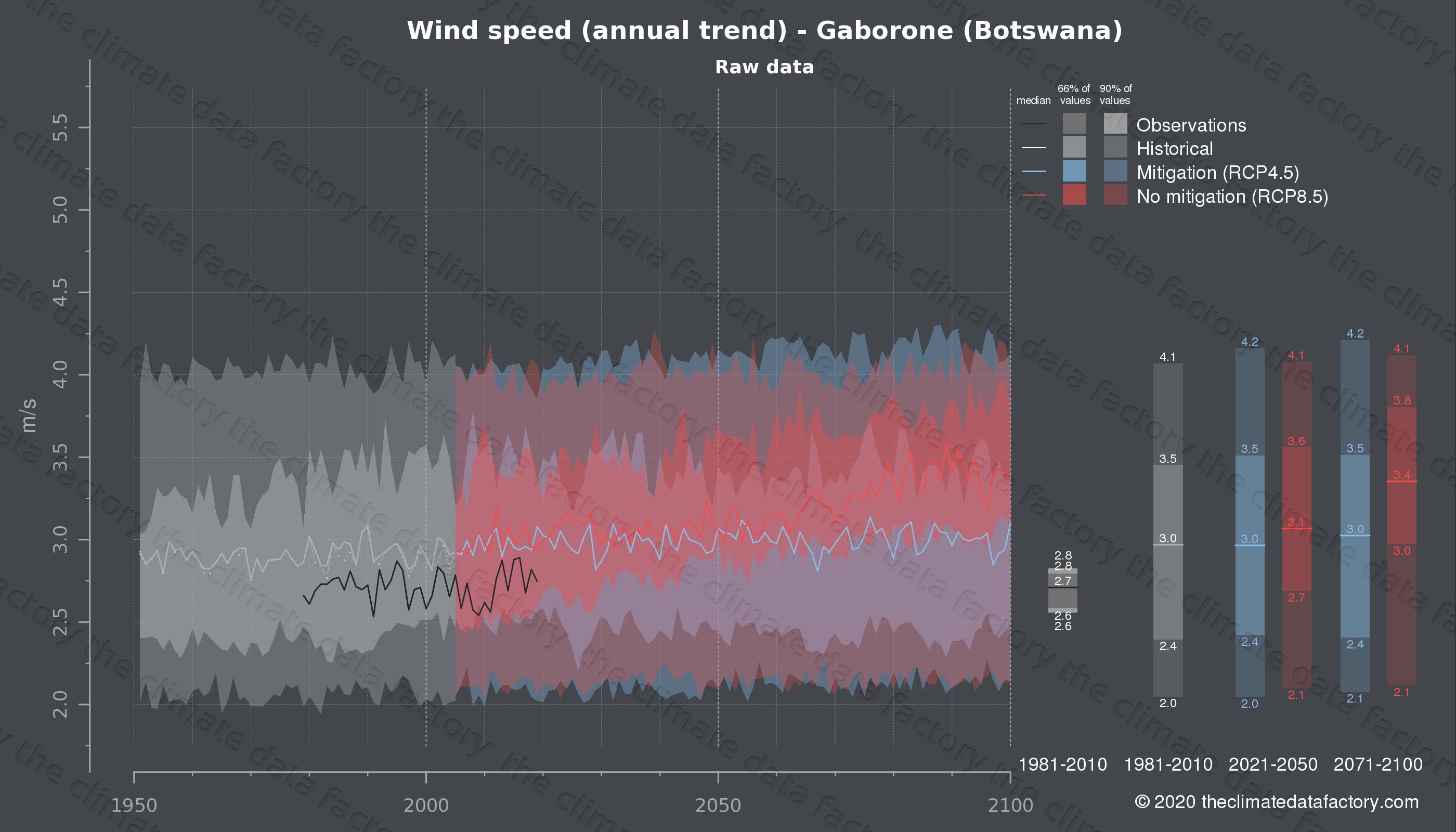 Graphic of projected wind speed for Gaborone (Botswana) under two climate change mitigation policy scenarios (RCP4.5, RCP8.5). Represented climate data are raw data from IPCC models. https://theclimatedatafactory.com