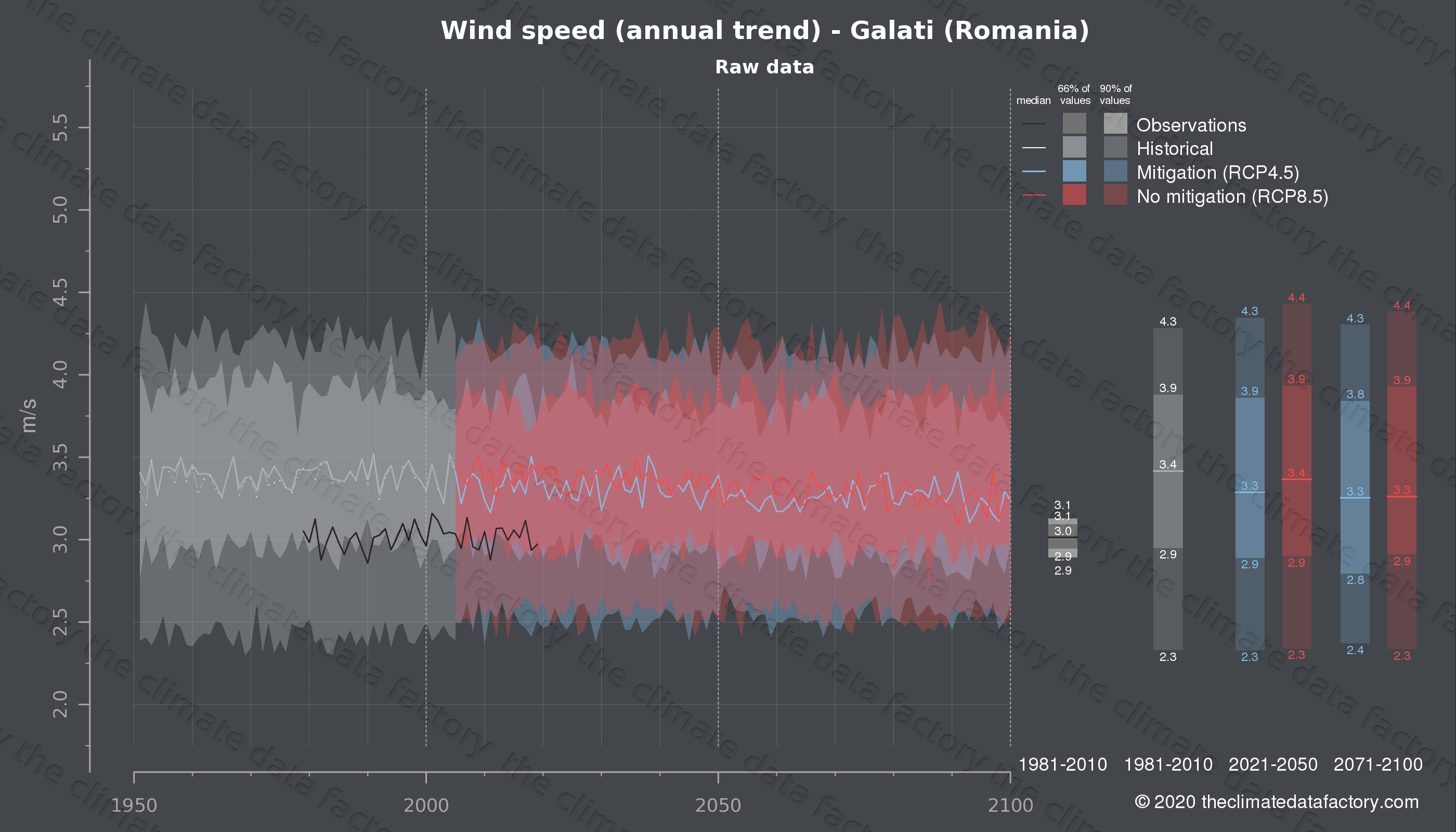 Graphic of projected wind speed for Galati (Romania) under two climate change mitigation policy scenarios (RCP4.5, RCP8.5). Represented climate data are raw data from IPCC models. https://theclimatedatafactory.com