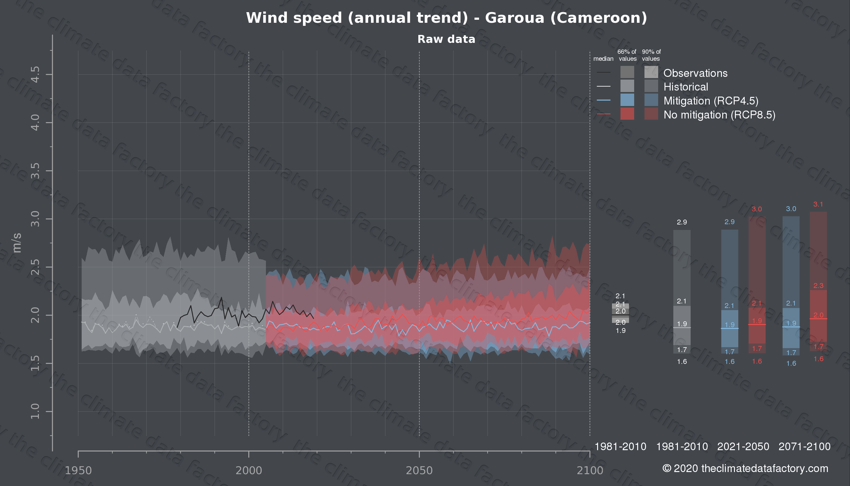 Graphic of projected wind speed for Garoua (Cameroon) under two climate change mitigation policy scenarios (RCP4.5, RCP8.5). Represented climate data are raw data from IPCC models. https://theclimatedatafactory.com