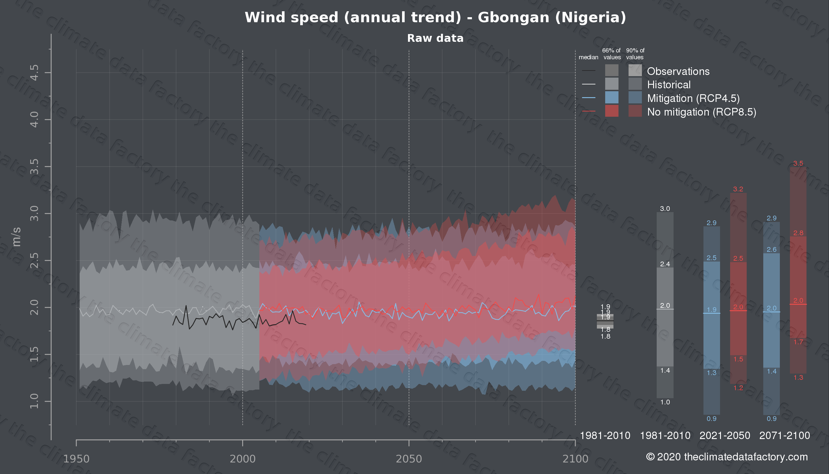 Graphic of projected wind speed for Gbongan (Nigeria) under two climate change mitigation policy scenarios (RCP4.5, RCP8.5). Represented climate data are raw data from IPCC models. https://theclimatedatafactory.com