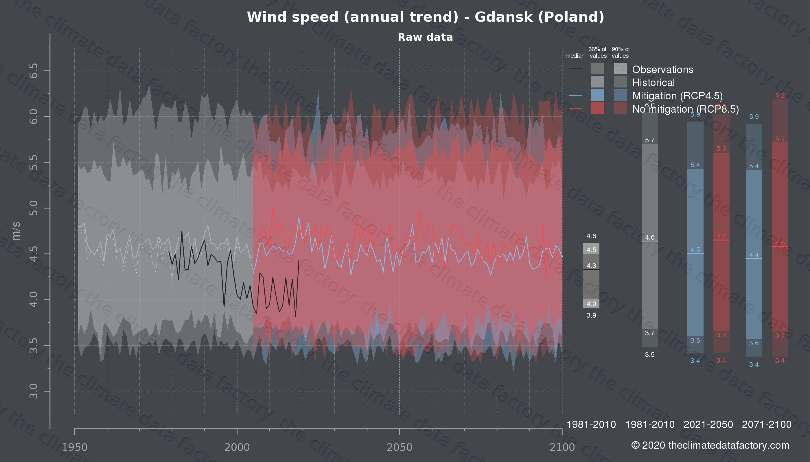 Graphic of projected wind speed for Gdansk (Poland) under two climate change mitigation policy scenarios (RCP4.5, RCP8.5). Represented climate data are raw data from IPCC models. https://theclimatedatafactory.com