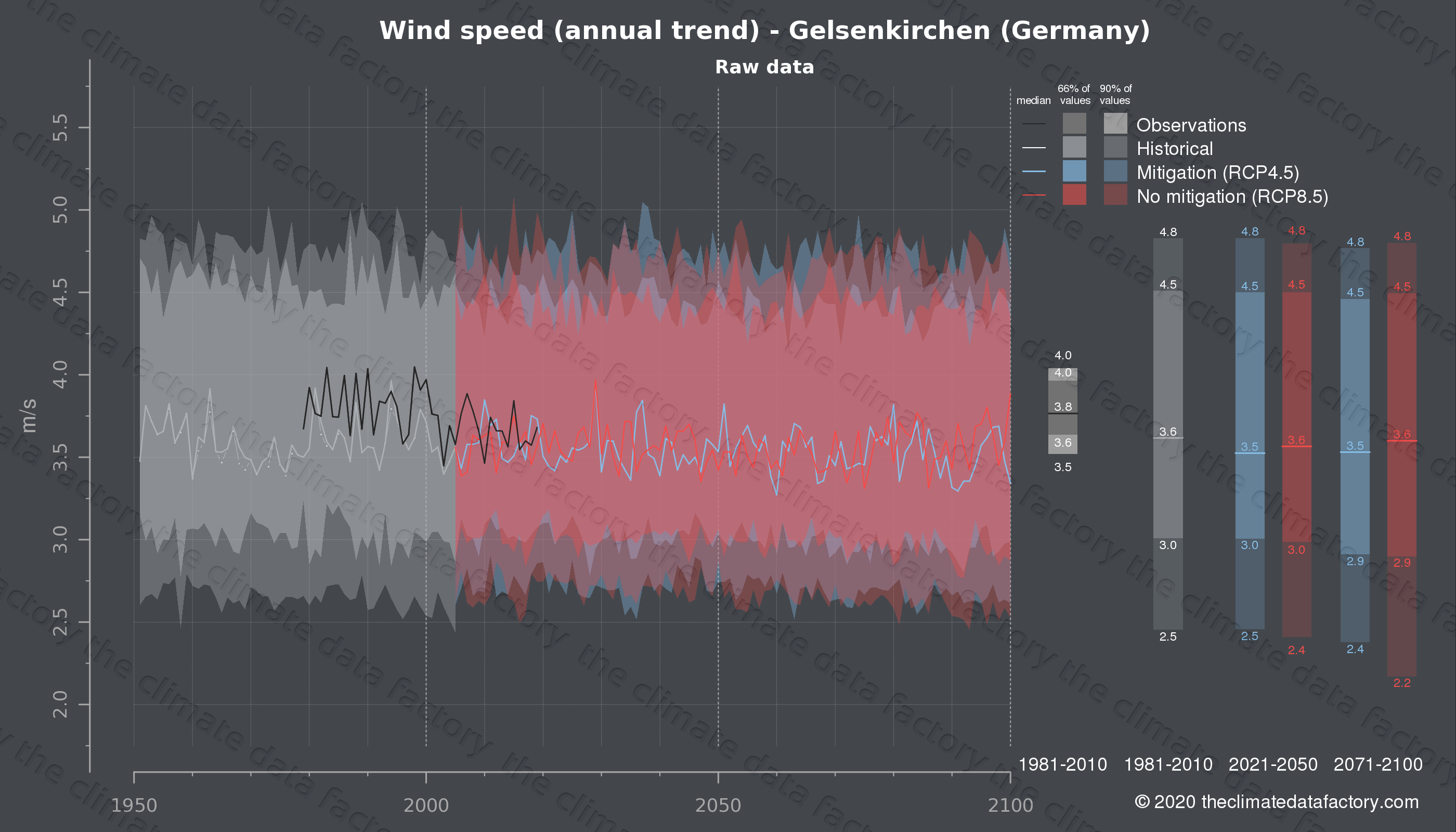 Graphic of projected wind speed for Gelsenkirchen (Germany) under two climate change mitigation policy scenarios (RCP4.5, RCP8.5). Represented climate data are raw data from IPCC models. https://theclimatedatafactory.com